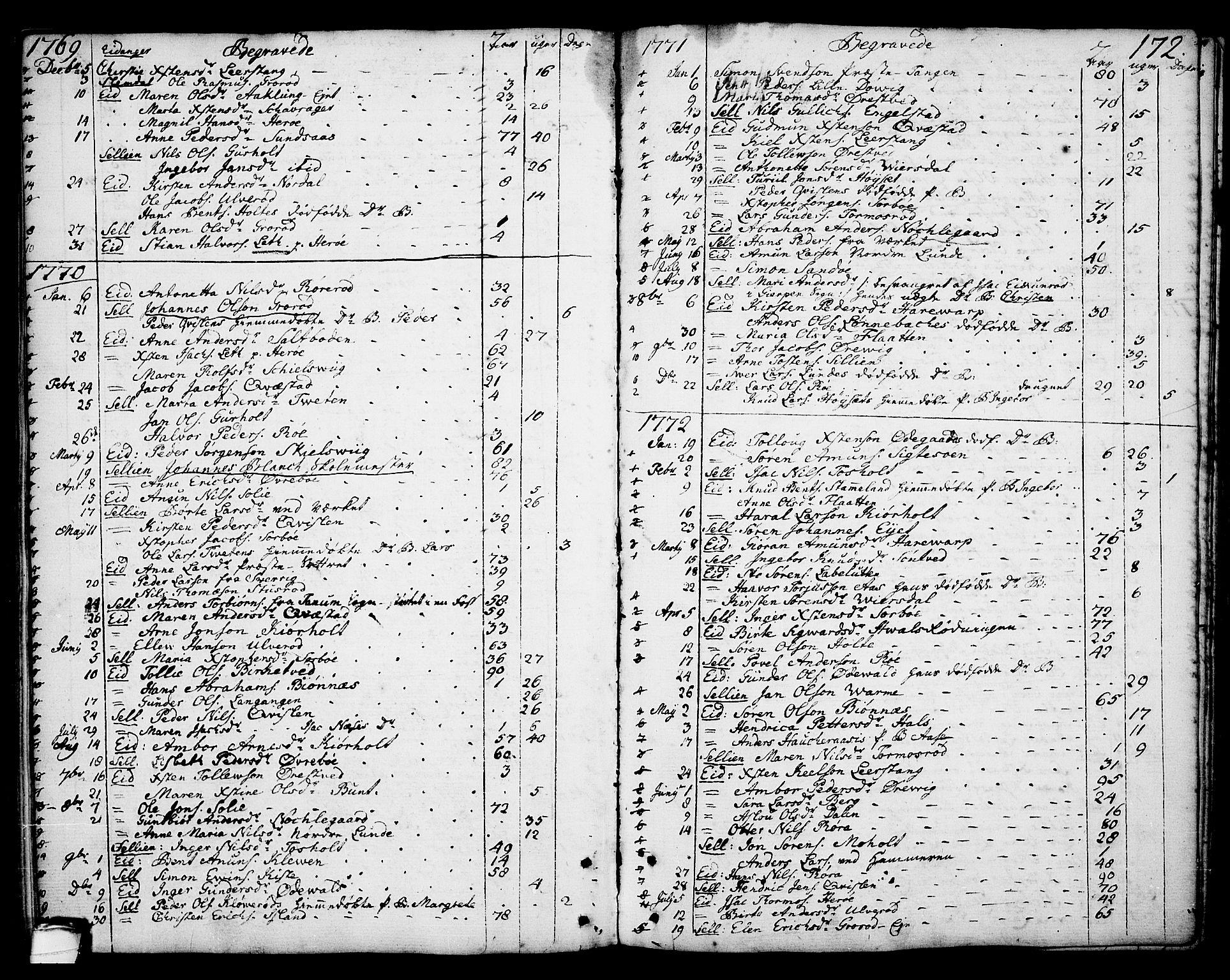 SAKO, Eidanger kirkebøker, F/Fa/L0006: Ministerialbok nr. 6, 1764-1814, s. 172