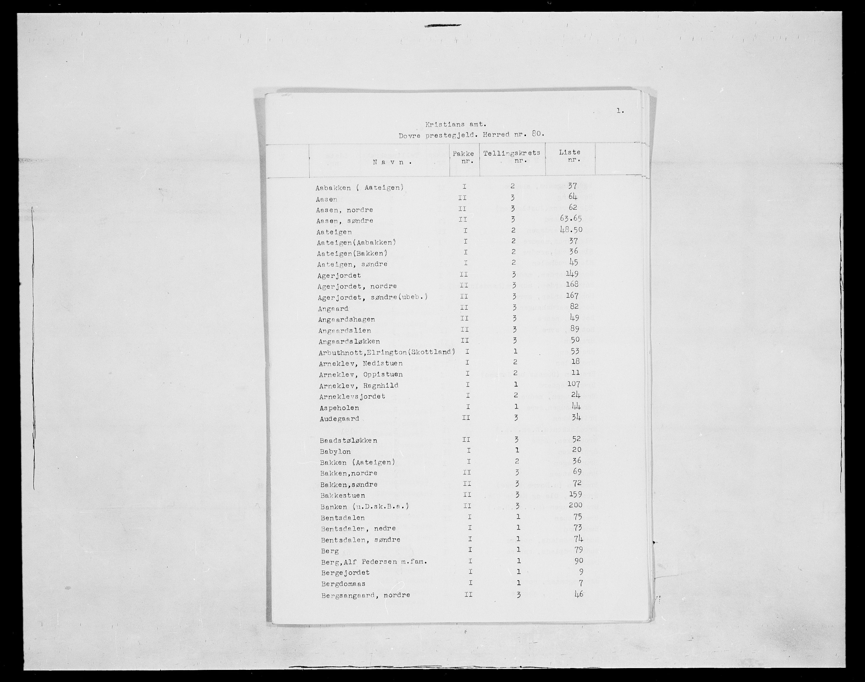 SAH, Folketelling 1875 for 0511P Dovre prestegjeld, 1875, s. 1