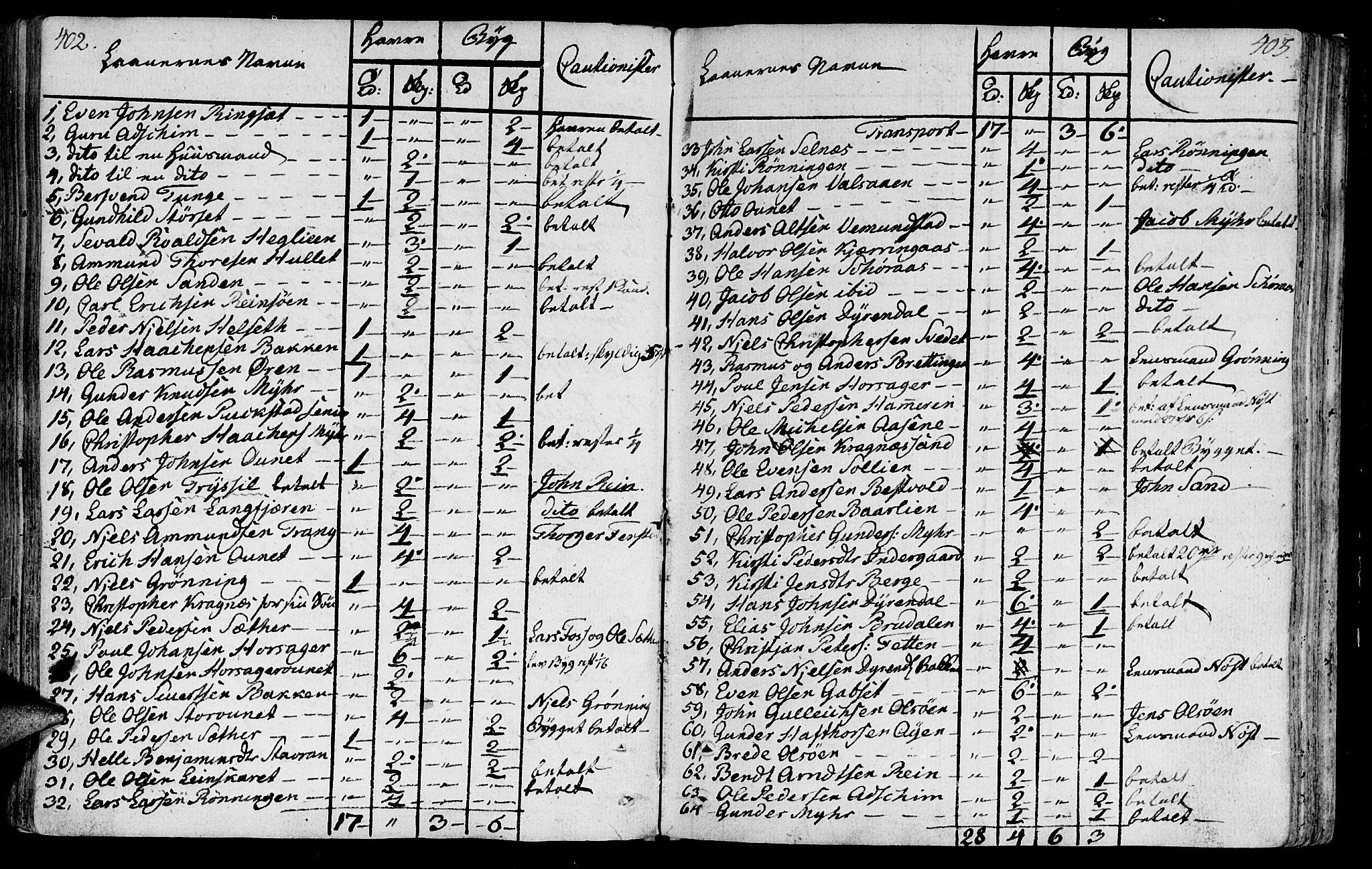 SAT, Ministerialprotokoller, klokkerbøker og fødselsregistre - Sør-Trøndelag, 646/L0606: Ministerialbok nr. 646A04, 1791-1805, s. 402-403