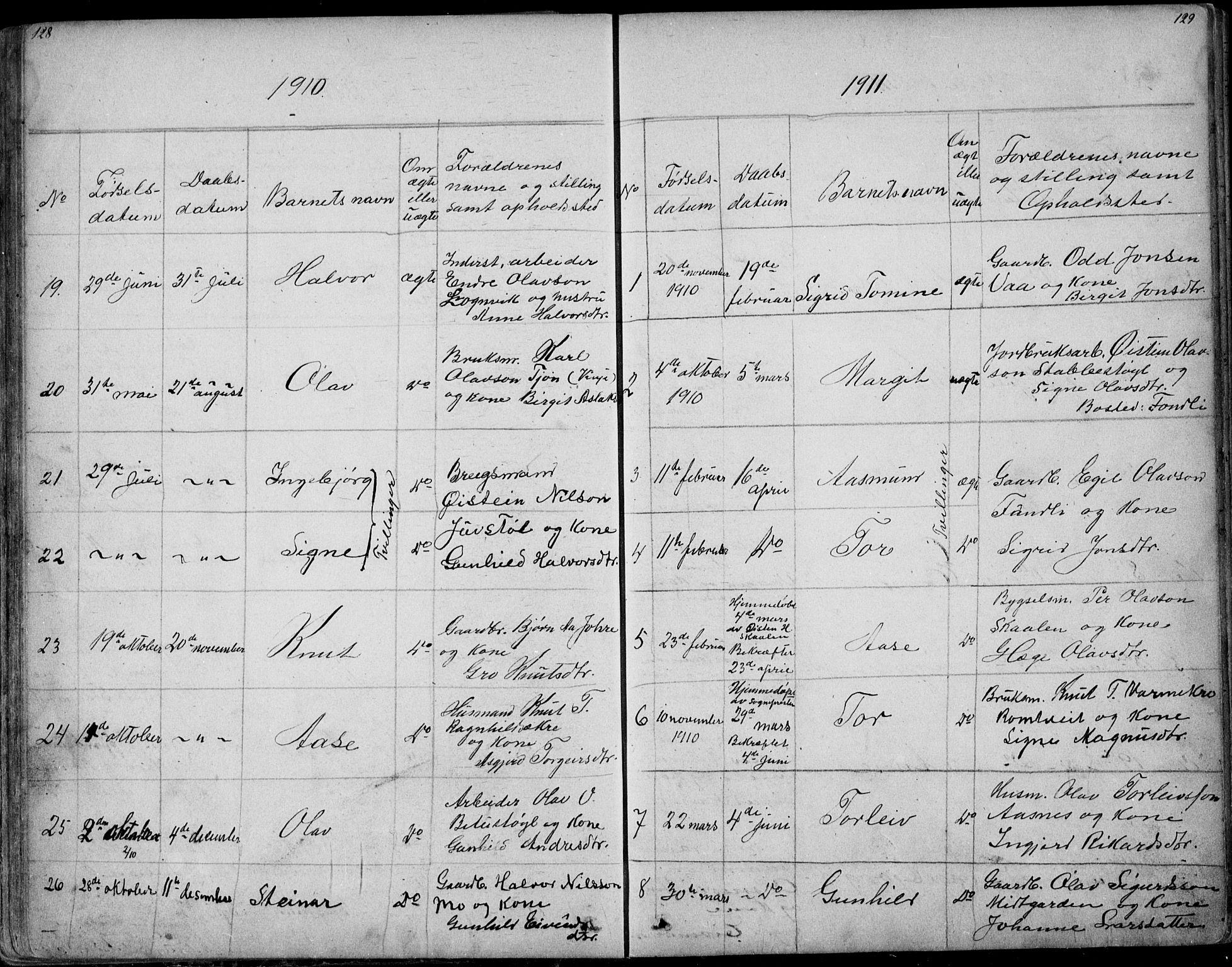 SAKO, Rauland kirkebøker, G/Ga/L0002: Klokkerbok nr. I 2, 1849-1935, s. 128-129