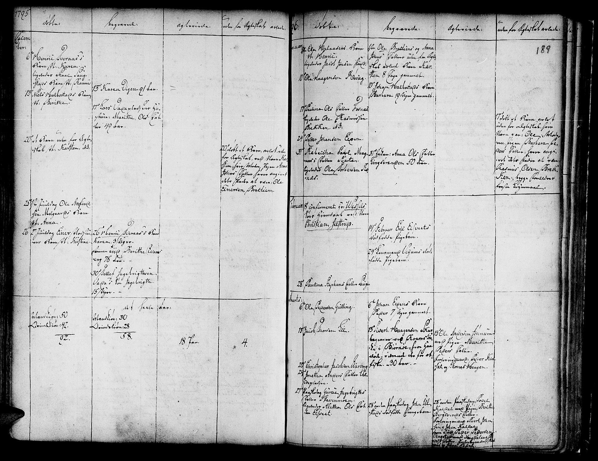SAT, Ministerialprotokoller, klokkerbøker og fødselsregistre - Nord-Trøndelag, 741/L0385: Ministerialbok nr. 741A01, 1722-1815, s. 189
