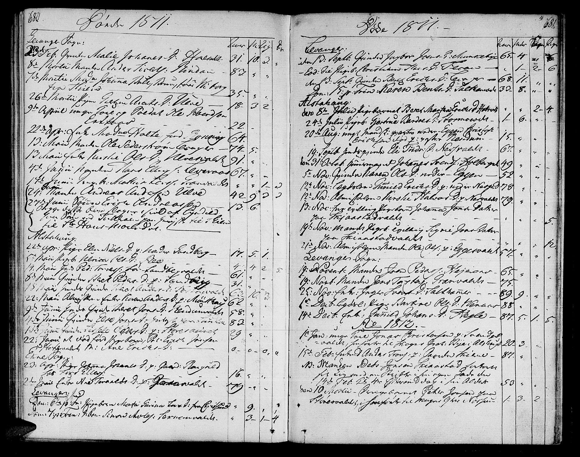 SAT, Ministerialprotokoller, klokkerbøker og fødselsregistre - Nord-Trøndelag, 717/L0145: Ministerialbok nr. 717A03 /1, 1810-1815, s. 680-681