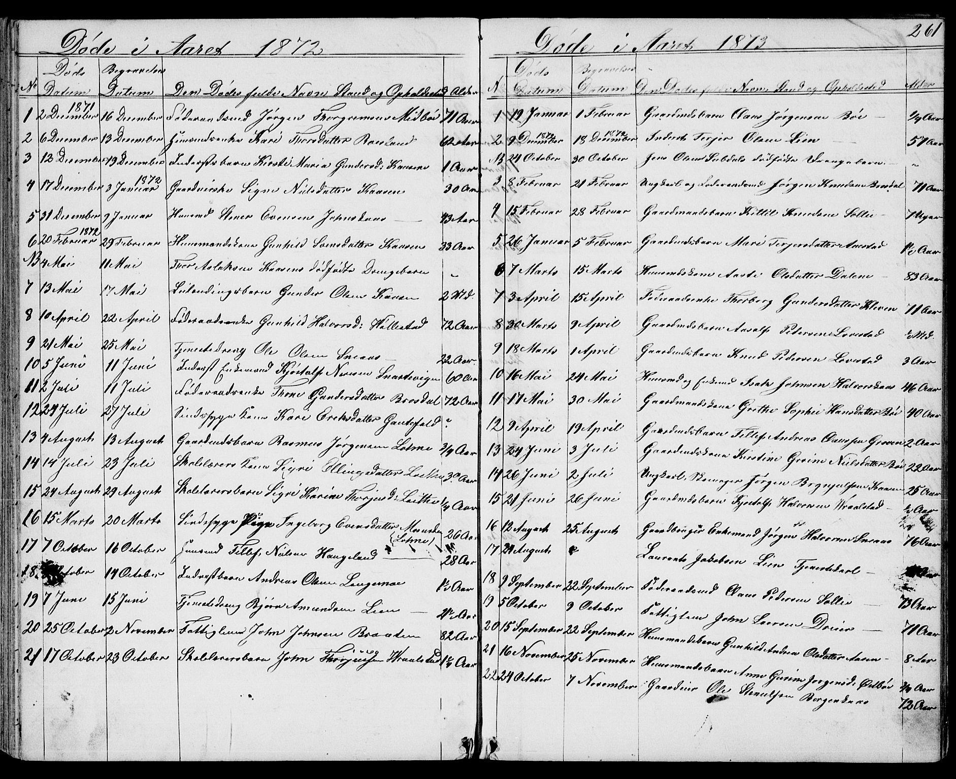 SAKO, Drangedal kirkebøker, G/Gb/L0001: Klokkerbok nr. II 1, 1856-1894, s. 261