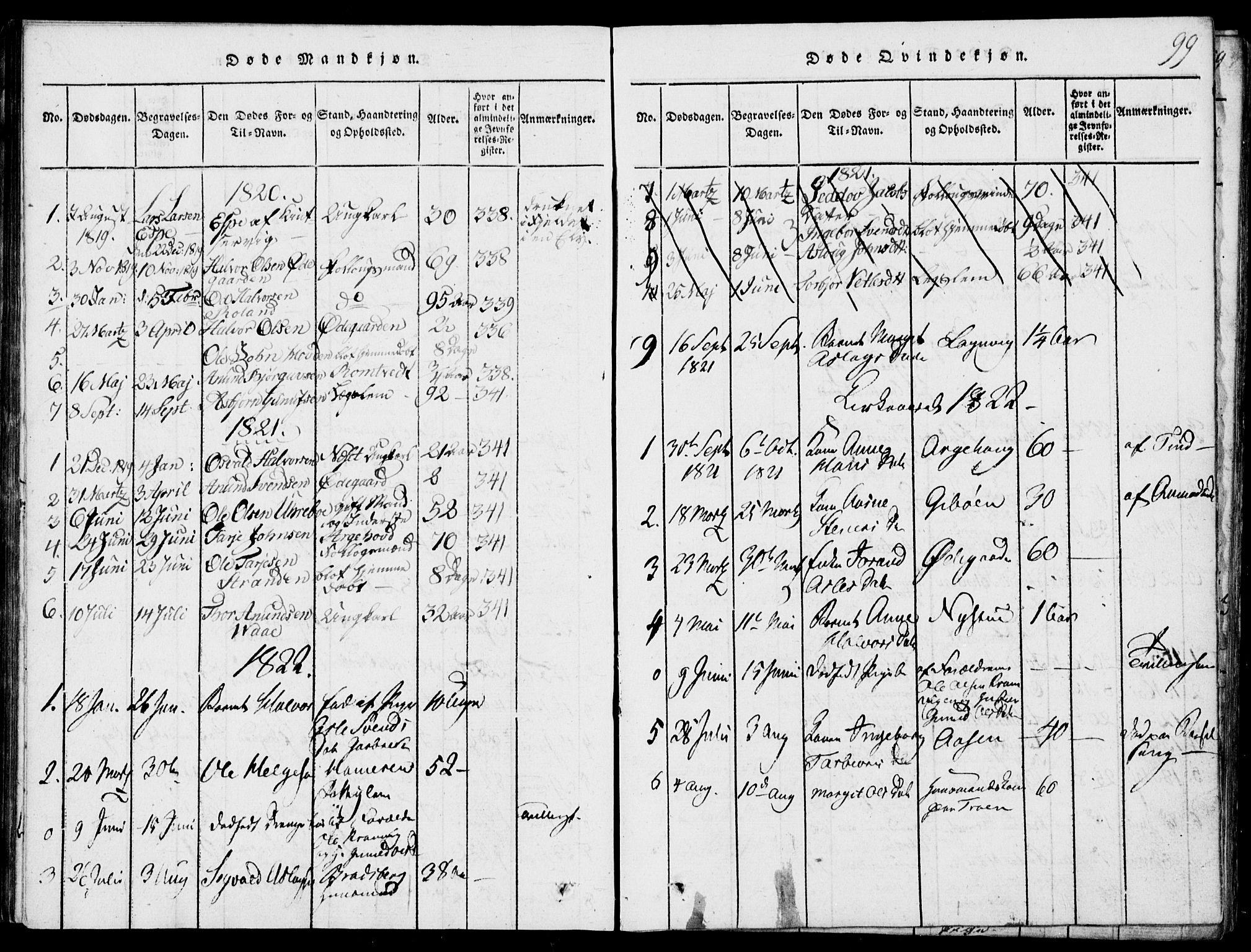 SAKO, Rauland kirkebøker, G/Ga/L0001: Klokkerbok nr. I 1, 1814-1843, s. 99