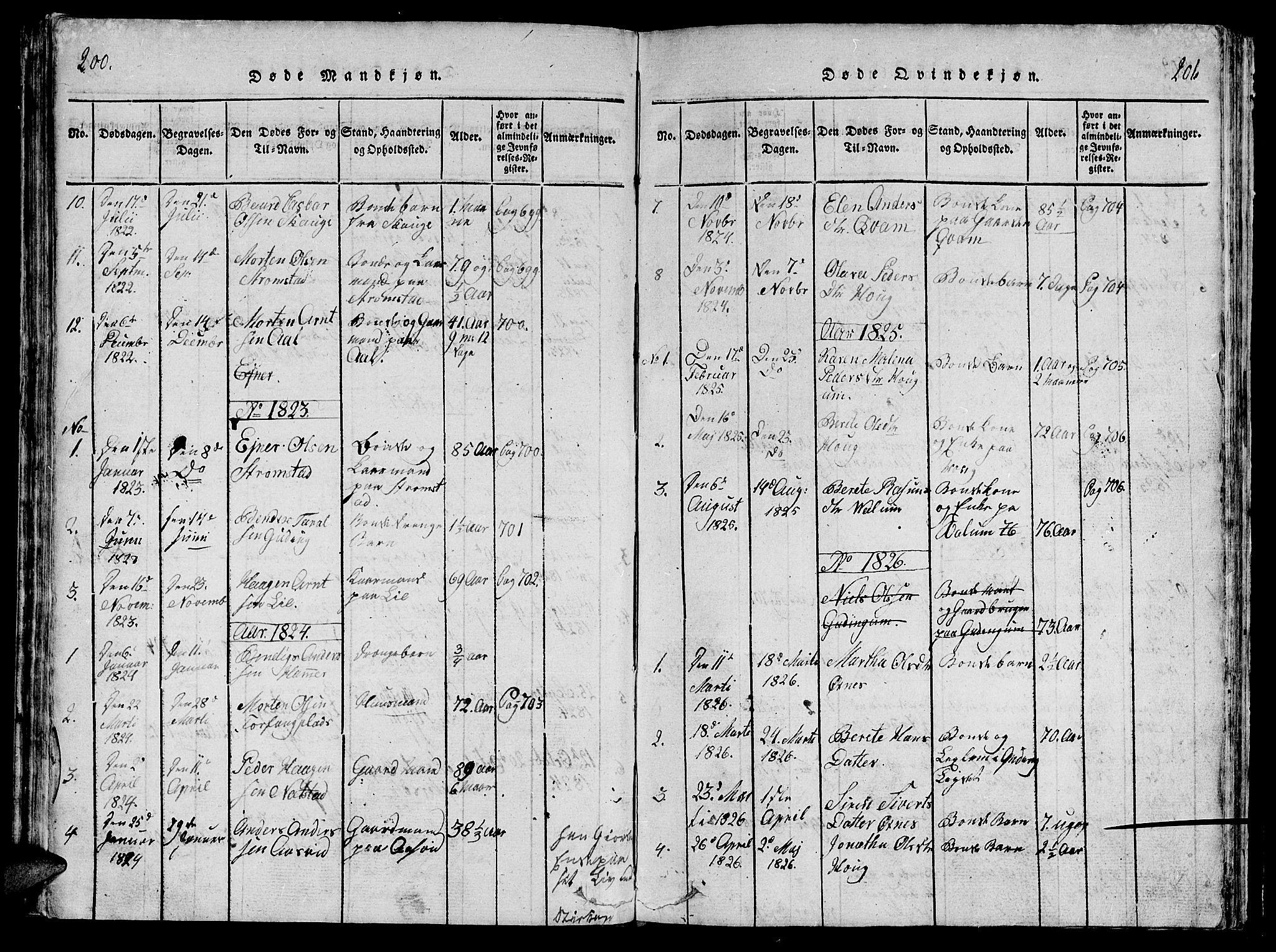 SAT, Ministerialprotokoller, klokkerbøker og fødselsregistre - Nord-Trøndelag, 747/L0459: Klokkerbok nr. 747C01, 1816-1842, s. 200-201