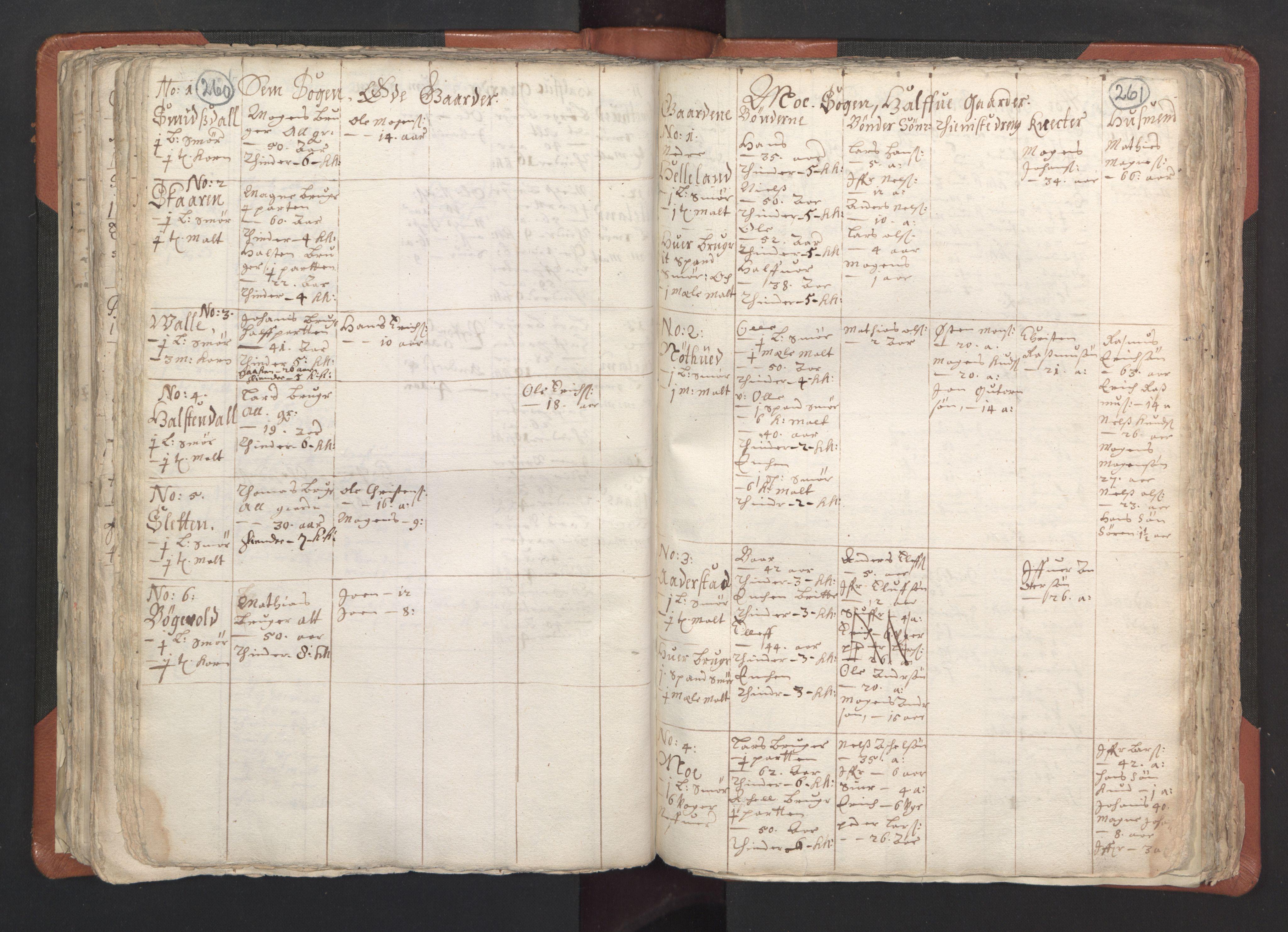 RA, Sogneprestenes manntall 1664-1666, nr. 22: Nordhordland prosti, 1664-1666, s. 260-261