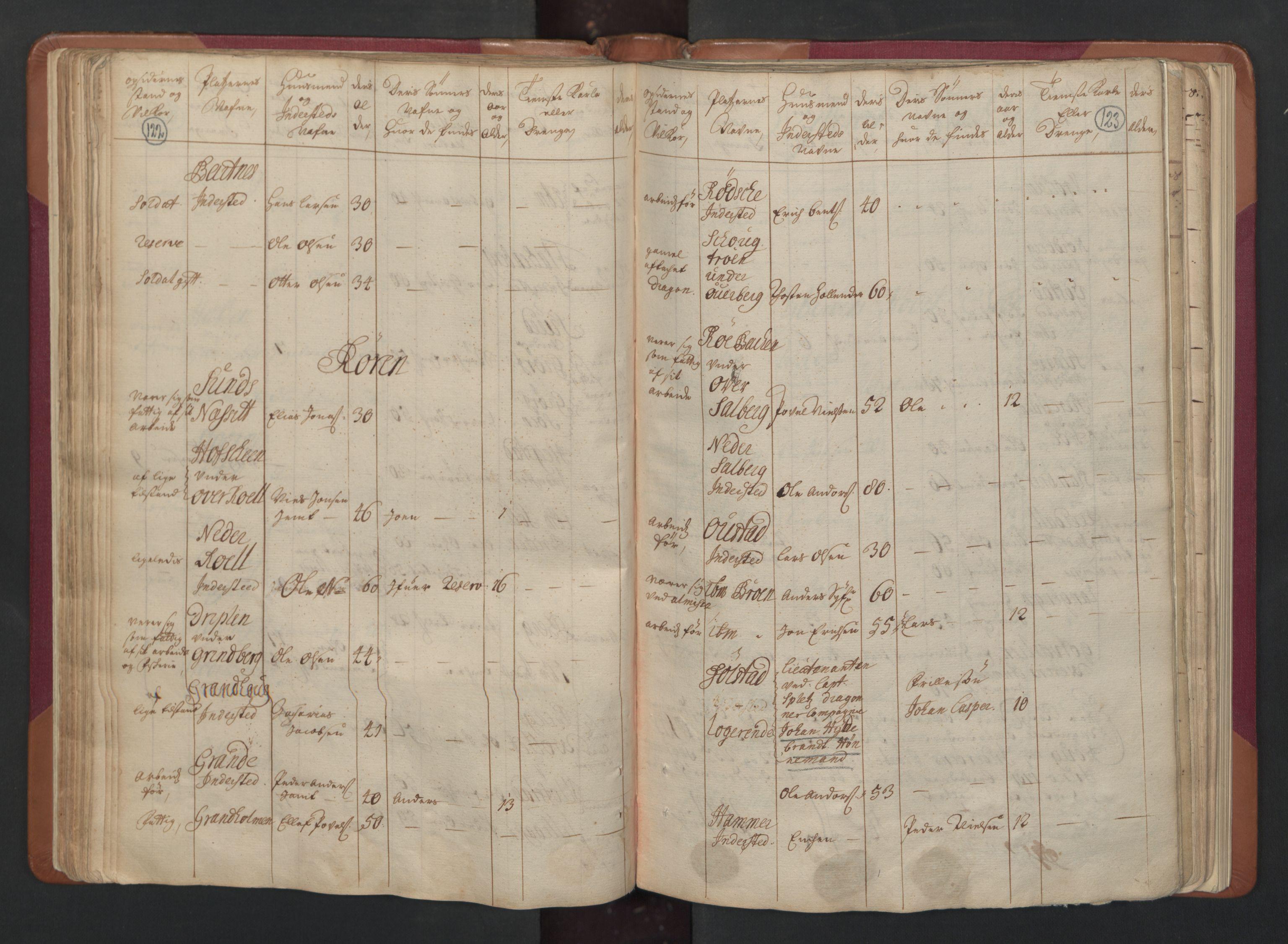 RA, Manntallet 1701, nr. 15: Inderøy fogderi og Namdal fogderi, 1701, s. 122-123