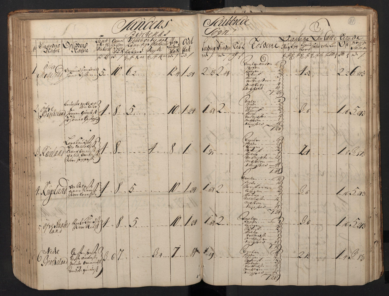 RA, Rentekammeret inntil 1814, Realistisk ordnet avdeling, N/Nb/Nbf/L0123: Nedenes matrikkelprotokoll, 1723, s. 110b-111a