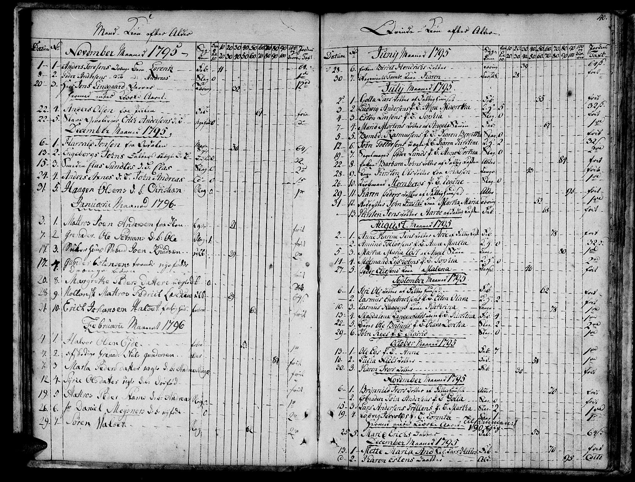 SAT, Ministerialprotokoller, klokkerbøker og fødselsregistre - Sør-Trøndelag, 601/L0040: Ministerialbok nr. 601A08, 1783-1818, s. 40