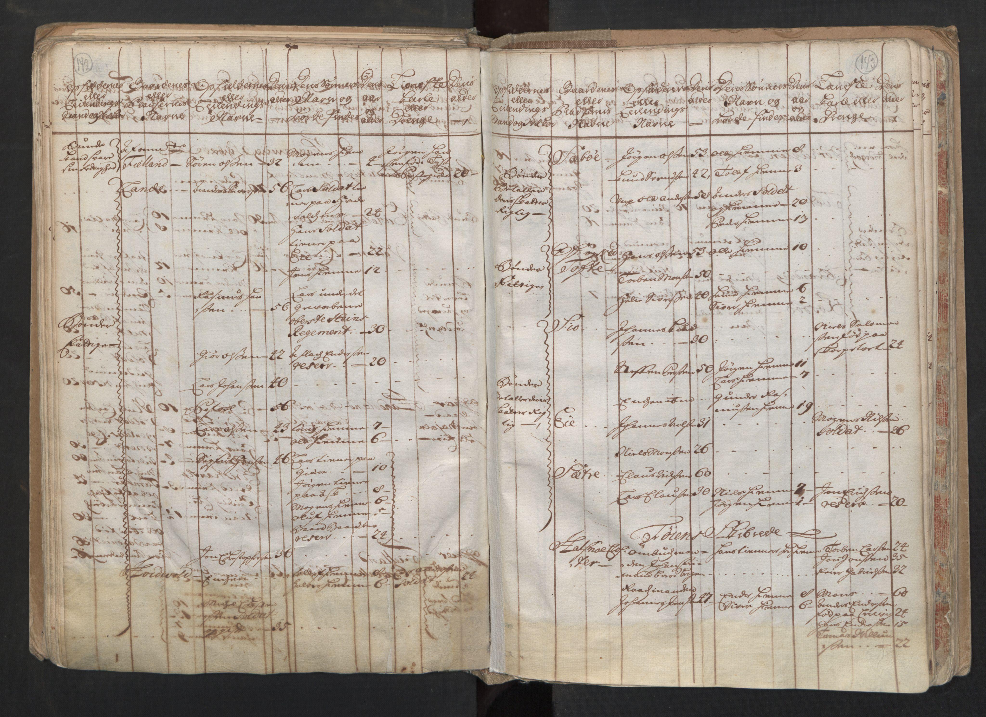 RA, Manntallet 1701, nr. 6: Sunnhordland fogderi og Hardanger fogderi, 1701, s. 142-143