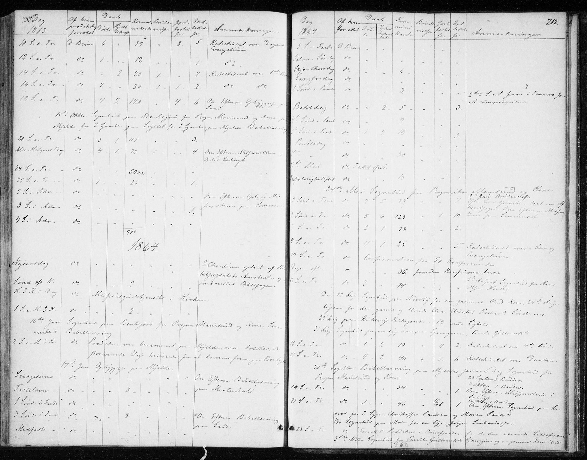 SATØ, Balsfjord sokneprestembete, Ministerialbok nr. 1, 1858-1870, s. 212