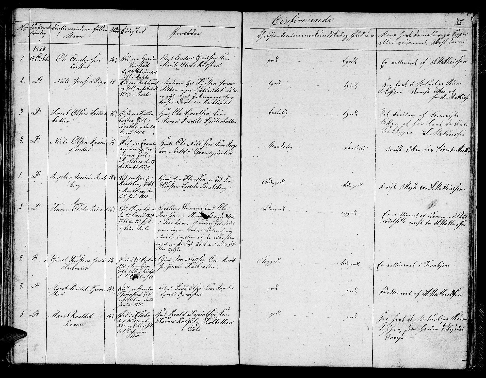 SAT, Ministerialprotokoller, klokkerbøker og fødselsregistre - Sør-Trøndelag, 608/L0337: Klokkerbok nr. 608C03, 1821-1831, s. 35