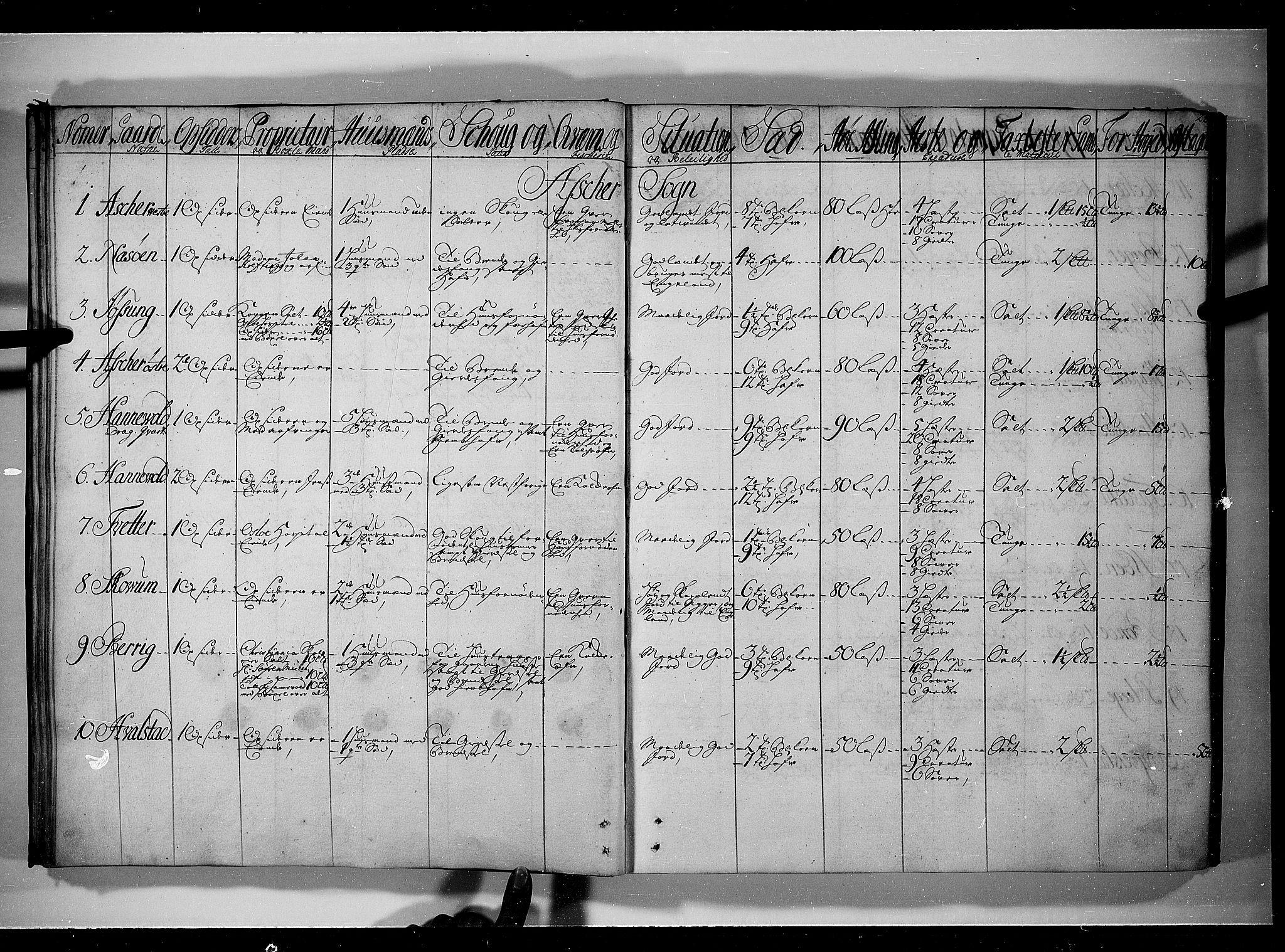 RA, Rentekammeret inntil 1814, Realistisk ordnet avdeling, N/Nb/Nbf/L0089: Aker og Follo eksaminasjonsprotokoll, 1723, s. 23b-24a