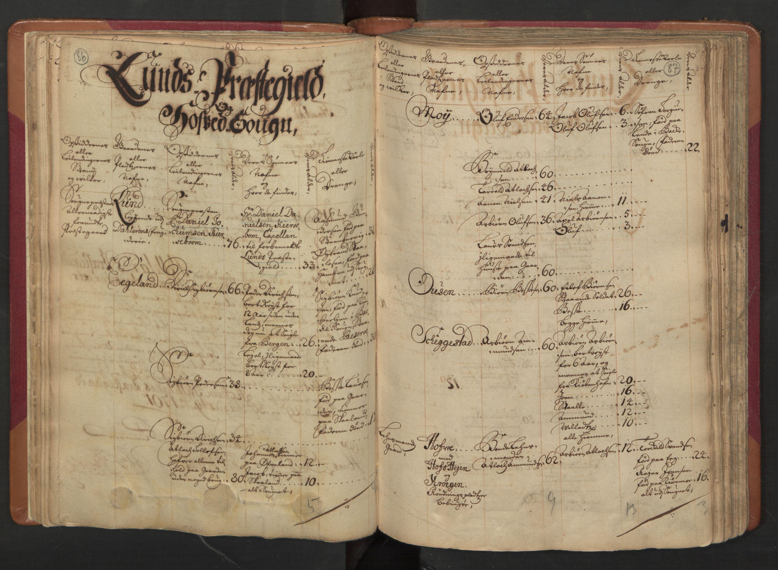 RA, Manntallet 1701, nr. 4: Jæren og Dalane fogderi, 1701, s. 86-87