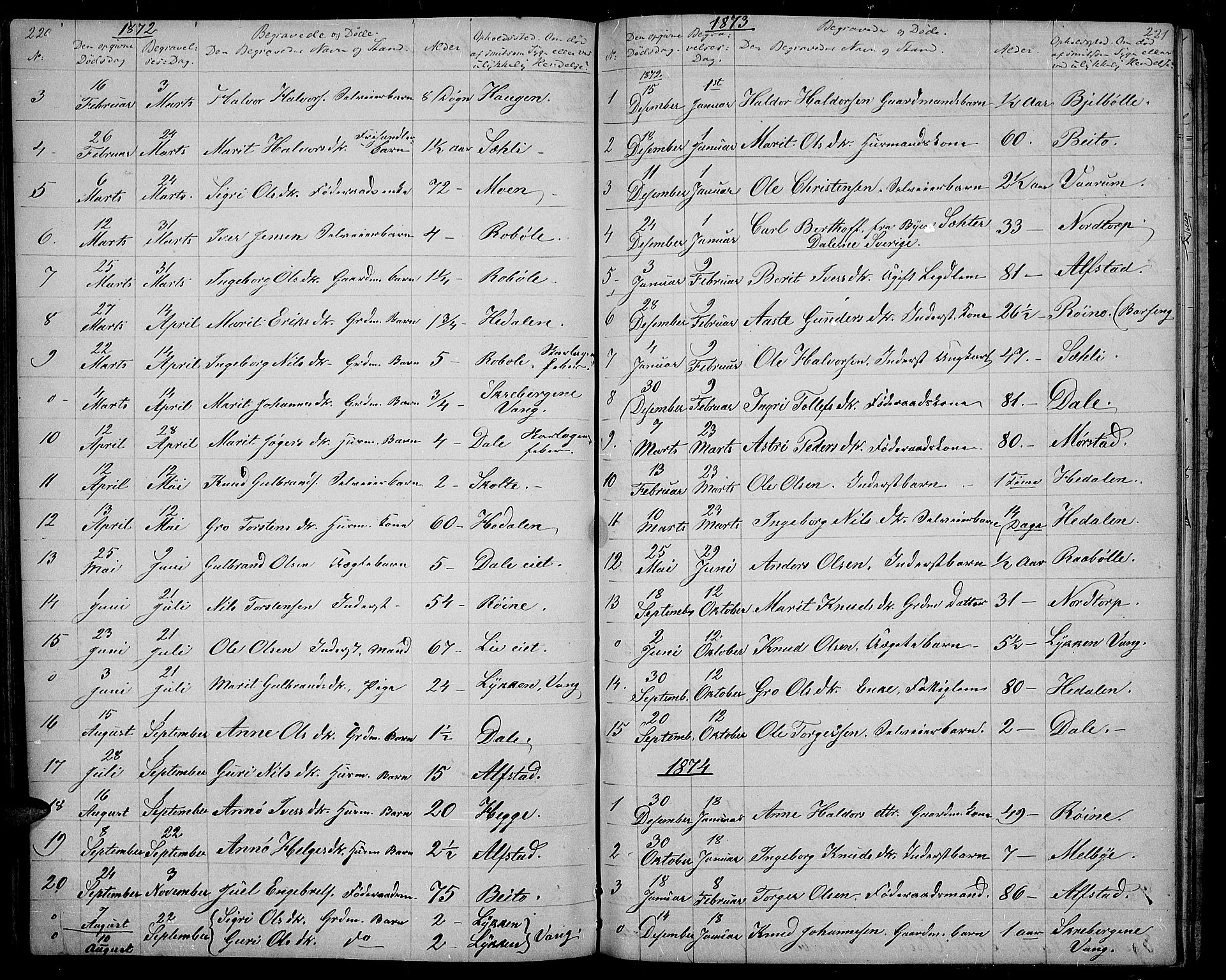 SAH, Øystre Slidre prestekontor, Klokkerbok nr. 1, 1866-1886, s. 220-221