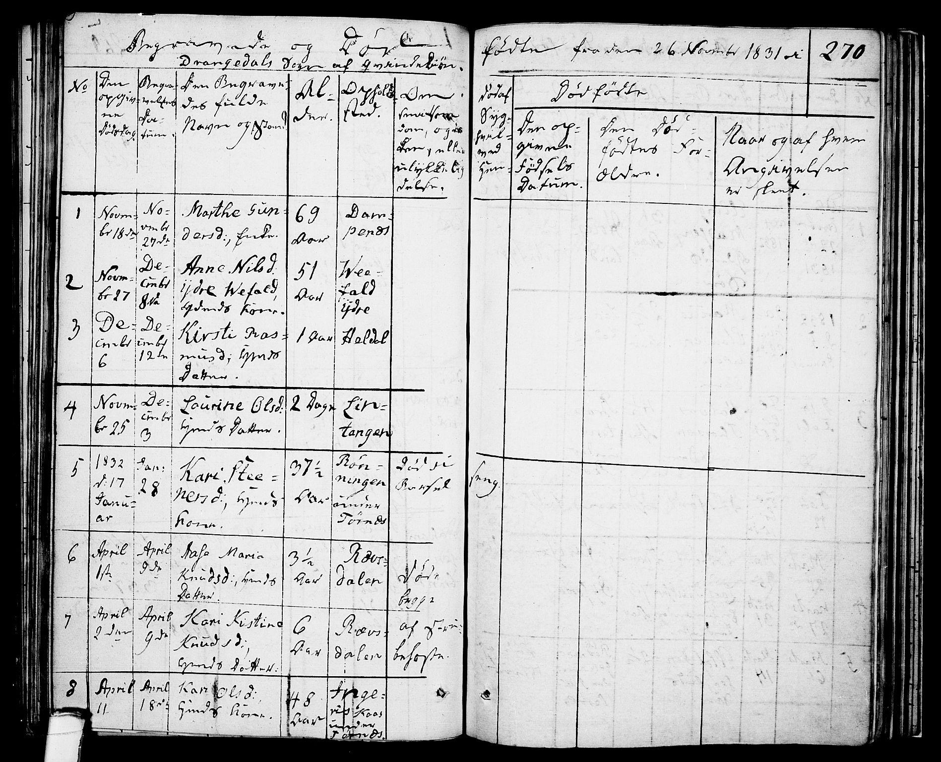 SAKO, Drangedal kirkebøker, F/Fa/L0006: Ministerialbok nr. 6, 1831-1837, s. 270
