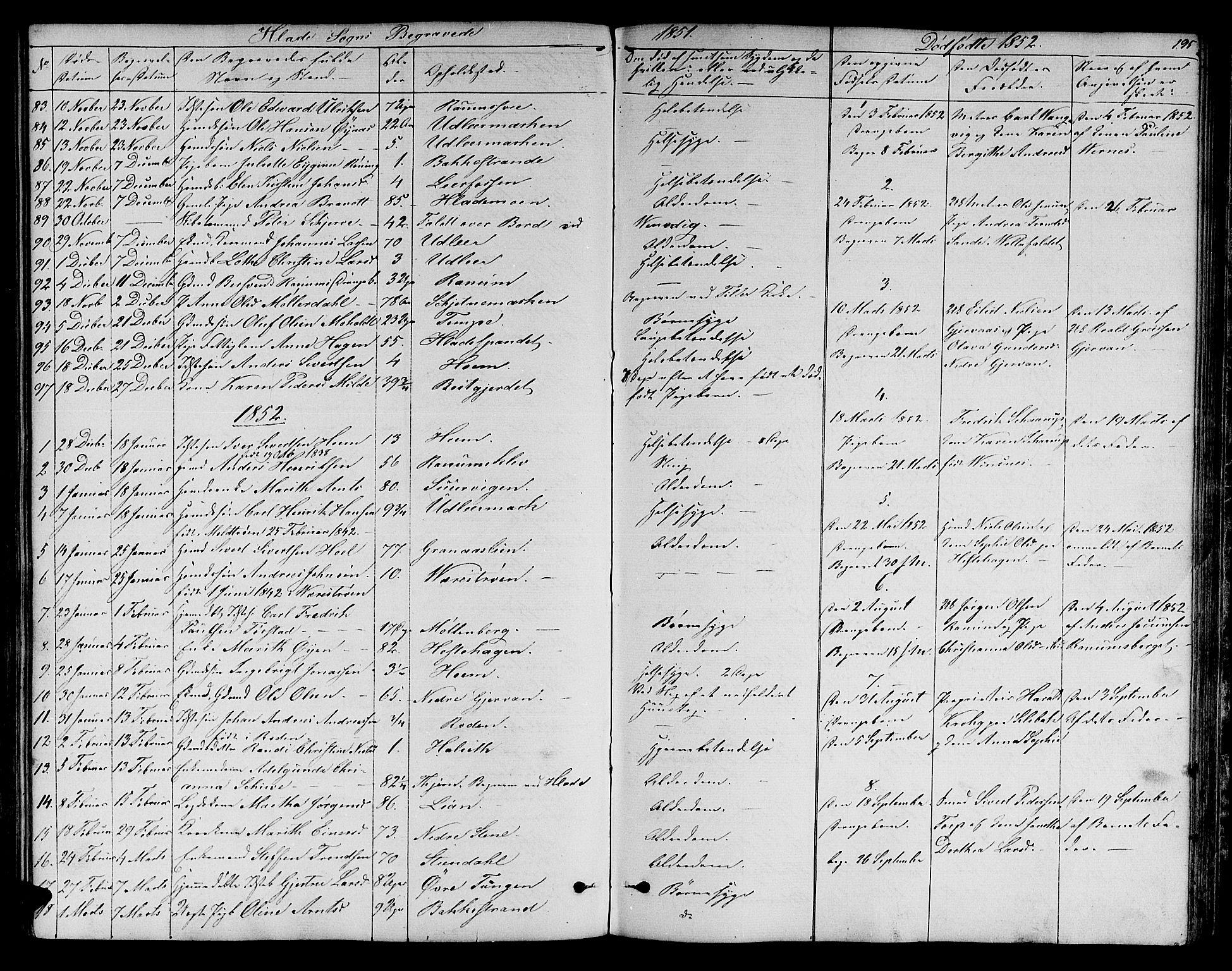 SAT, Ministerialprotokoller, klokkerbøker og fødselsregistre - Sør-Trøndelag, 606/L0310: Klokkerbok nr. 606C06, 1850-1859, s. 195