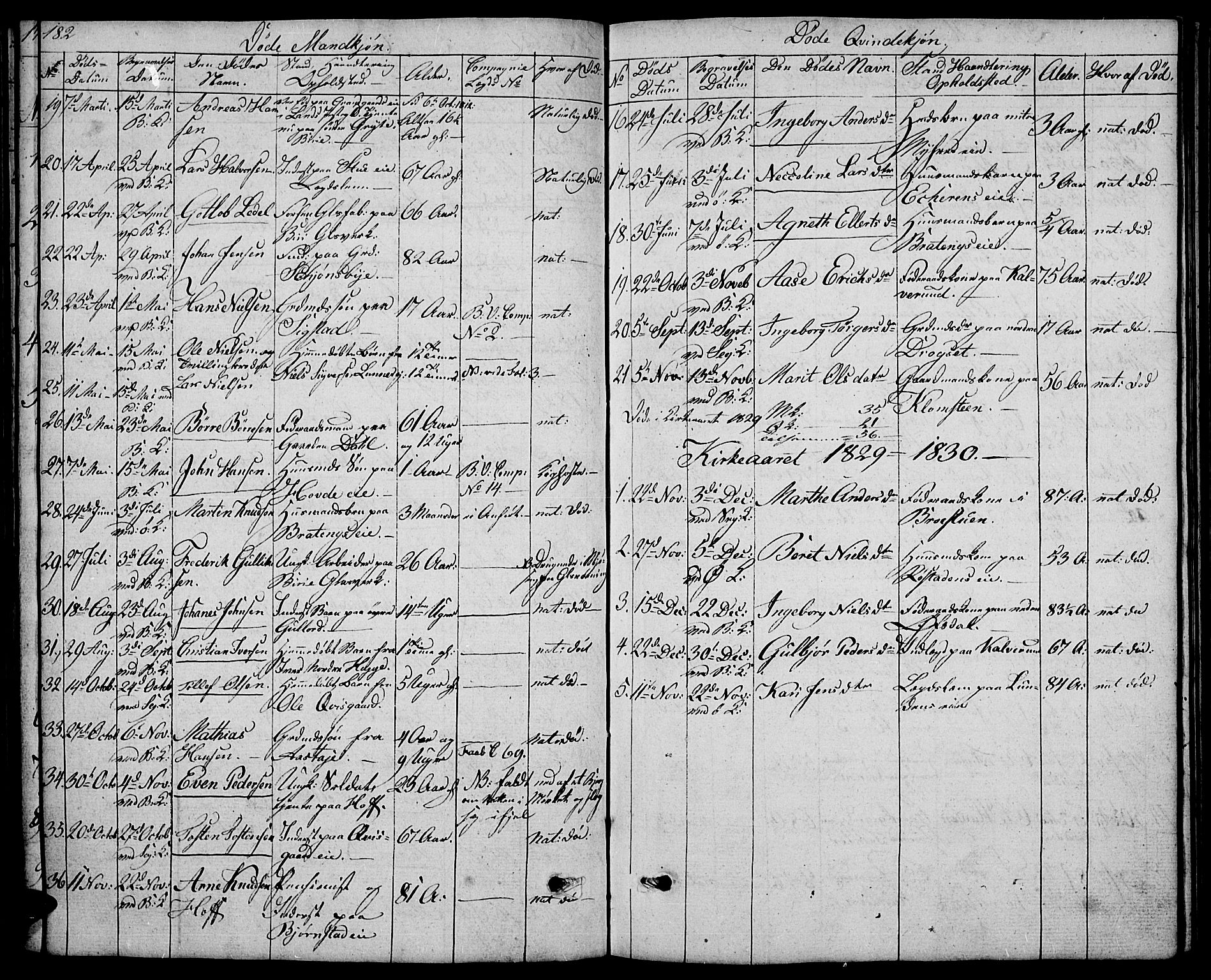 SAH, Biri prestekontor, Klokkerbok nr. 2, 1828-1842, s. 182