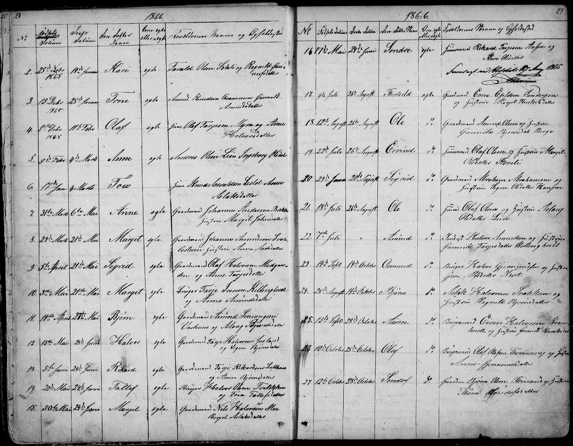 SAKO, Rauland kirkebøker, G/Ga/L0002: Klokkerbok nr. I 2, 1849-1935, s. 28-29