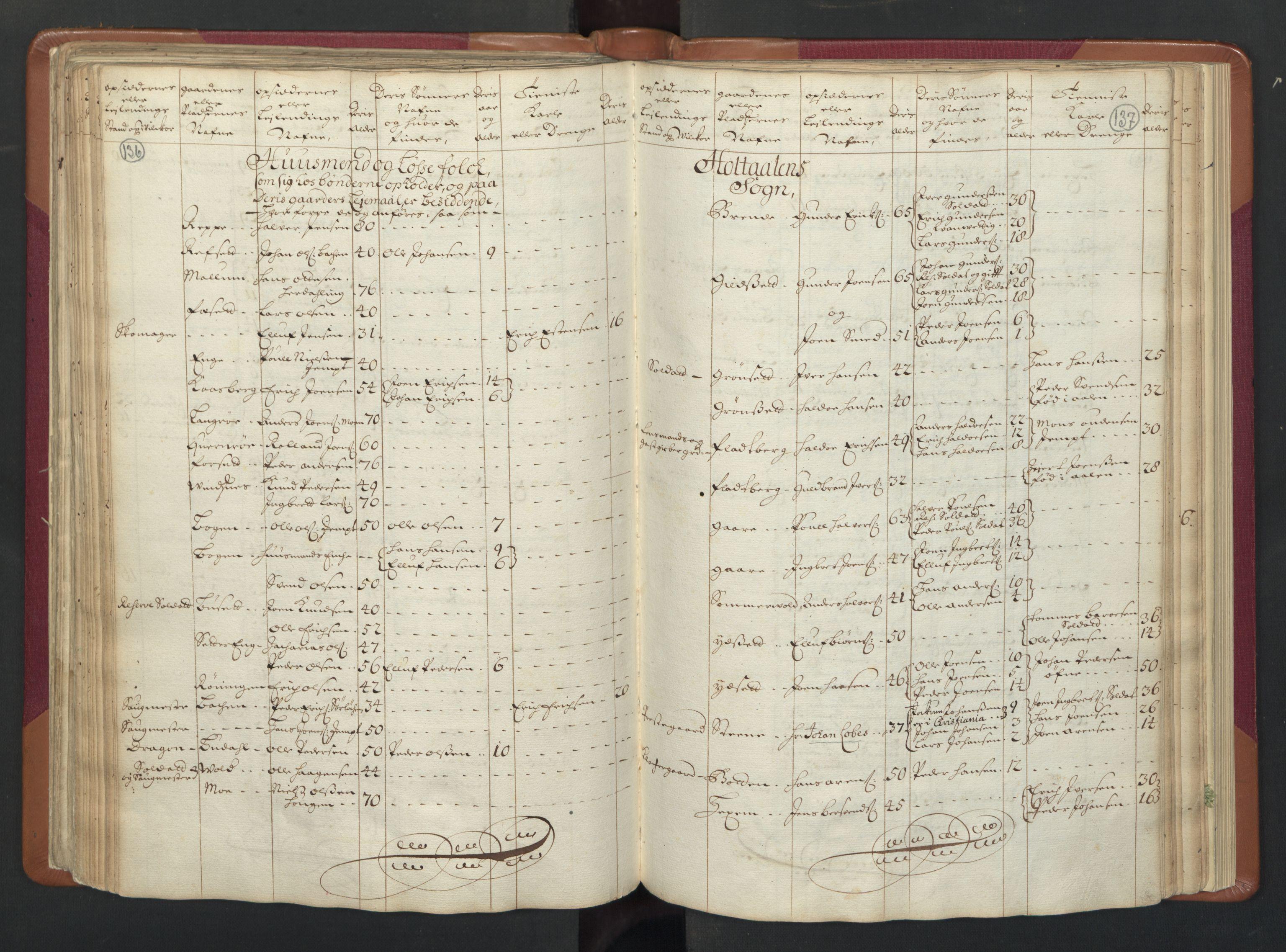 RA, Manntallet 1701, nr. 13: Orkdal fogderi og Gauldal fogderi med Røros kobberverk, 1701, s. 136-137