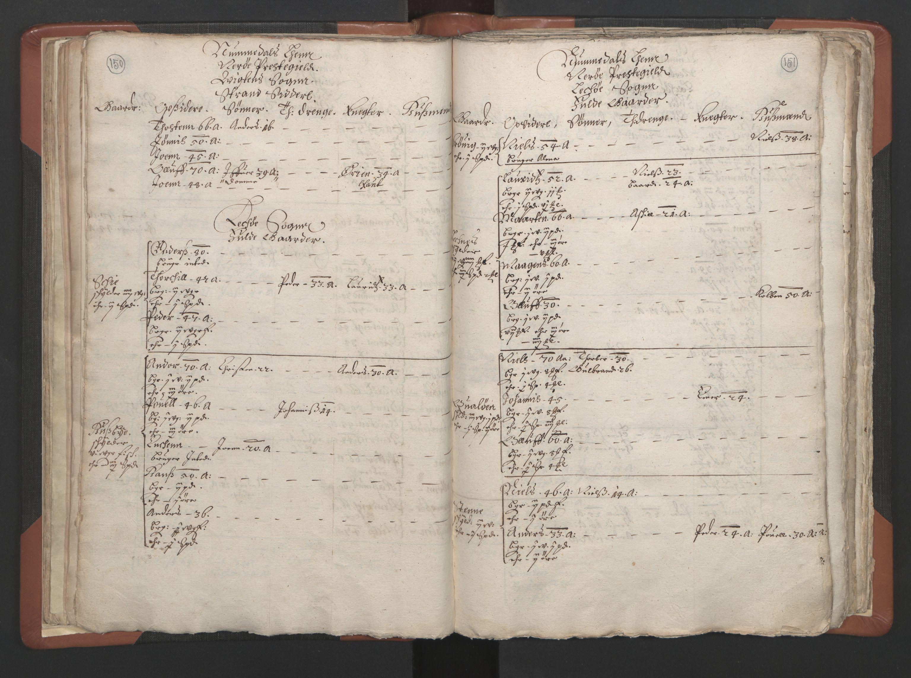 RA, Sogneprestenes manntall 1664-1666, nr. 34: Namdal prosti, 1664-1666, s. 150-151
