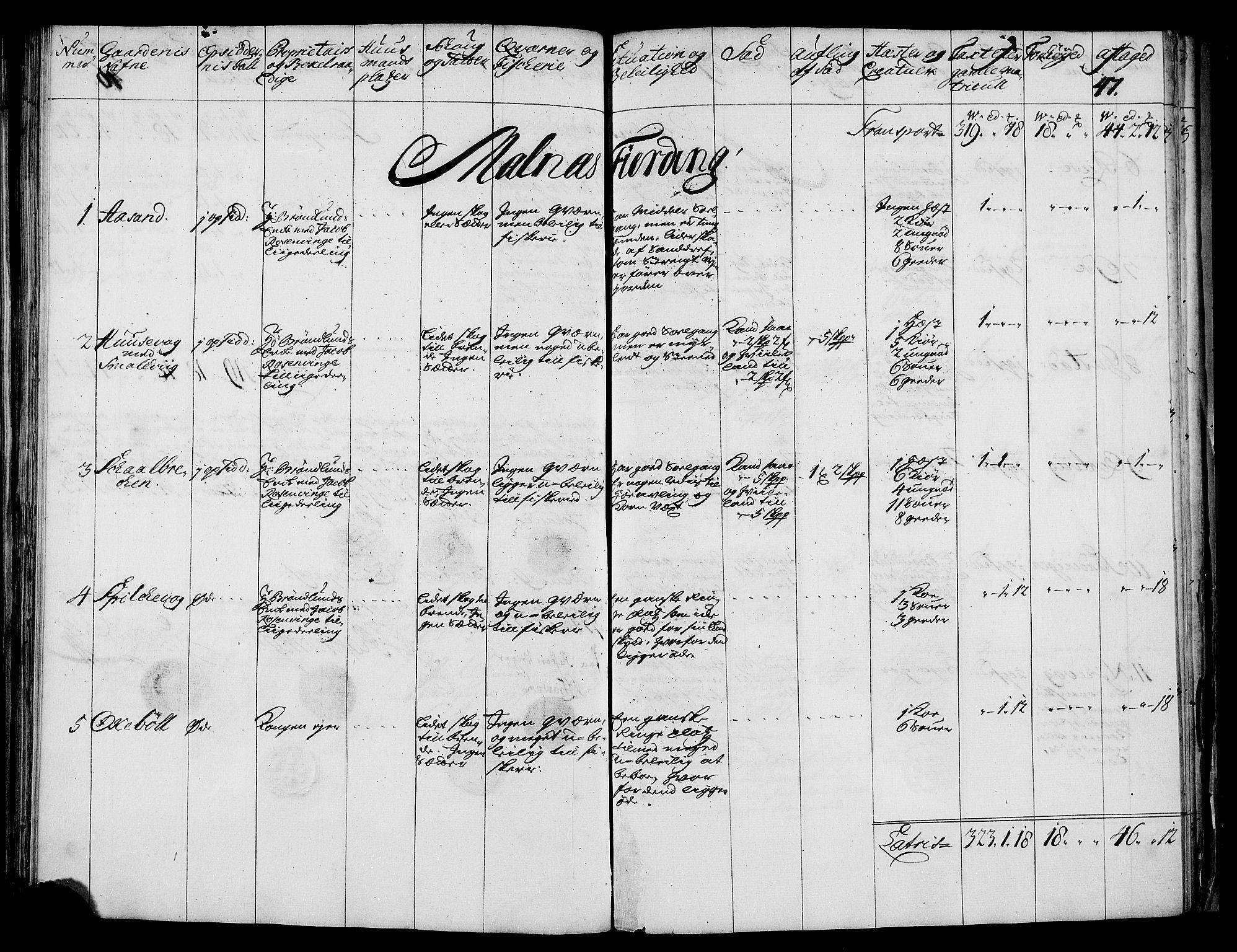 RA, Rentekammeret inntil 1814, Realistisk ordnet avdeling, N/Nb/Nbf/L0176: Vesterålen og Andenes eksaminasjonsprotokoll, 1723, s. 46b-47a