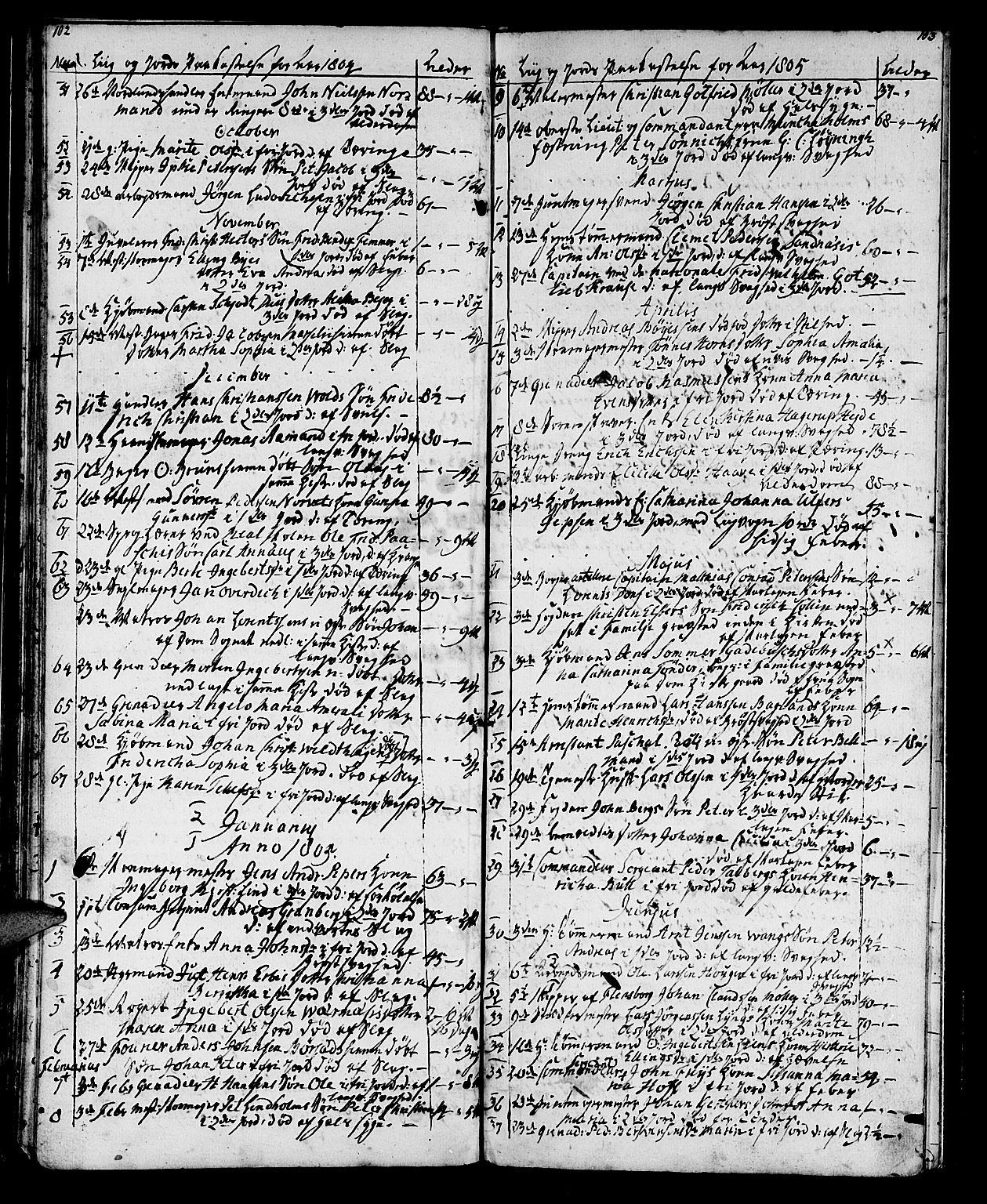 SAT, Ministerialprotokoller, klokkerbøker og fødselsregistre - Sør-Trøndelag, 602/L0134: Klokkerbok nr. 602C02, 1759-1812, s. 102-103