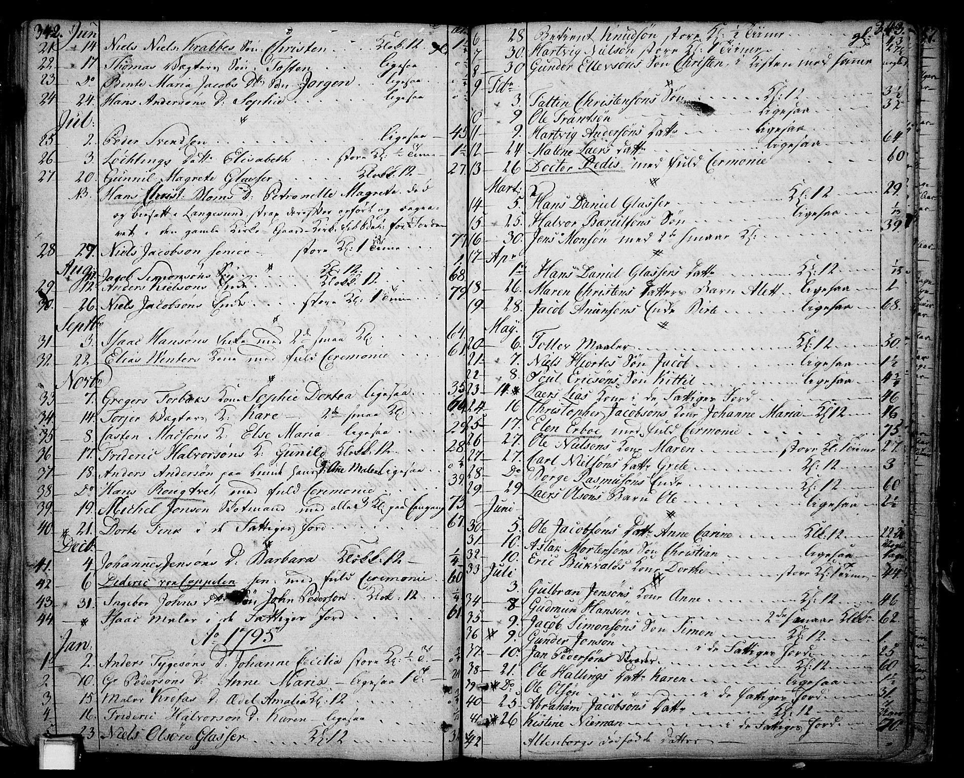 SAKO, Skien kirkebøker, F/Fa/L0004: Ministerialbok nr. 4, 1792-1814, s. 342-343