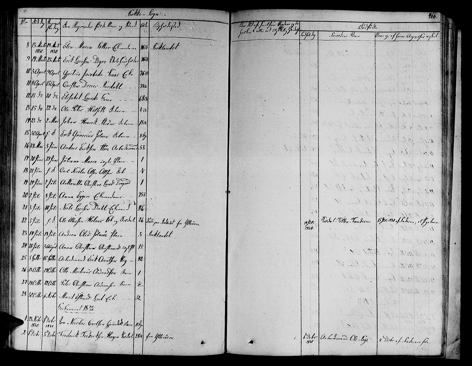 SAT, Ministerialprotokoller, klokkerbøker og fødselsregistre - Sør-Trøndelag, 606/L0287: Ministerialbok nr. 606A04 /2, 1826-1840, s. 466