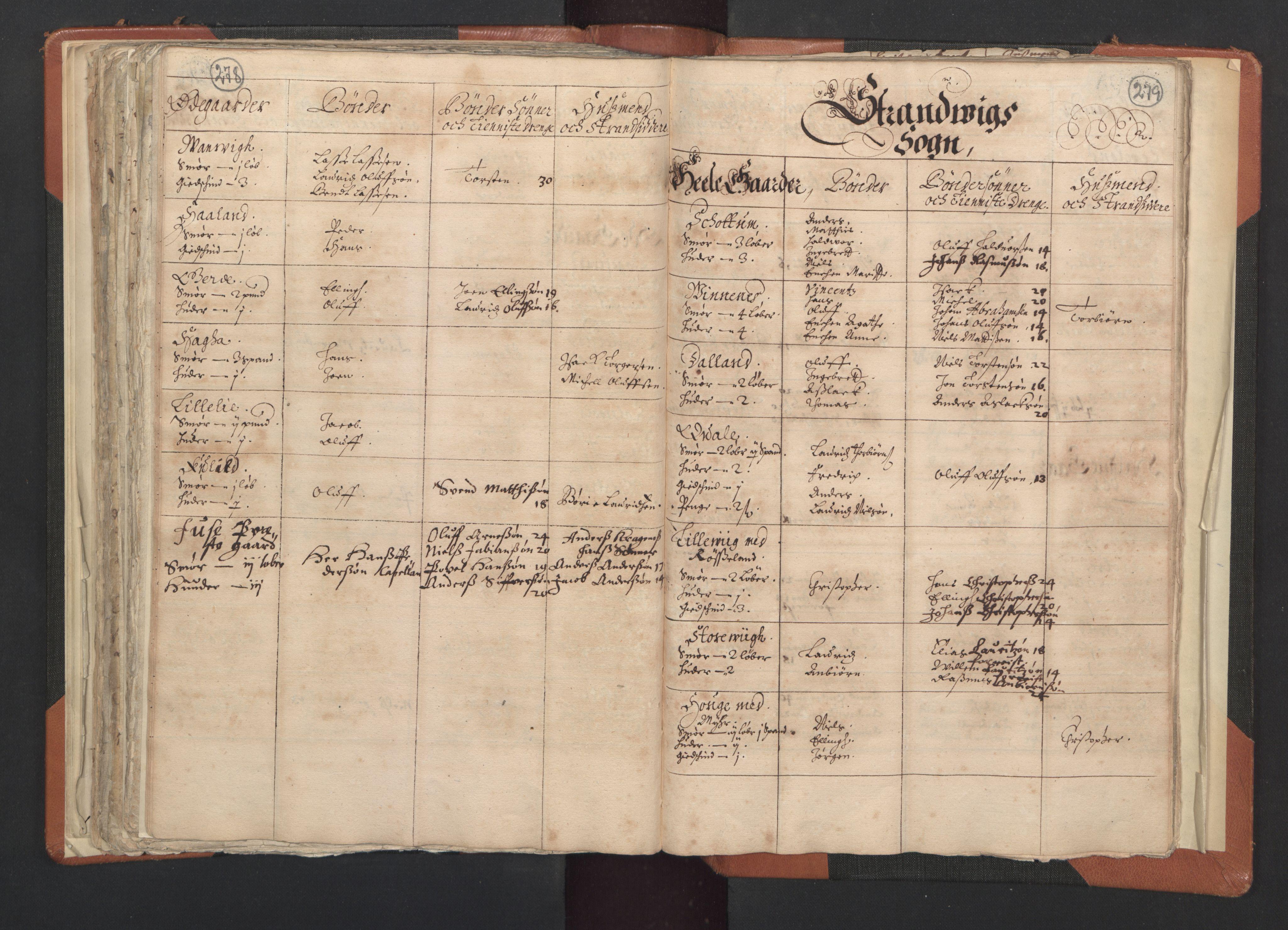 RA, Sogneprestenes manntall 1664-1666, nr. 20: Sunnhordland prosti, 1664-1666, s. 278-279