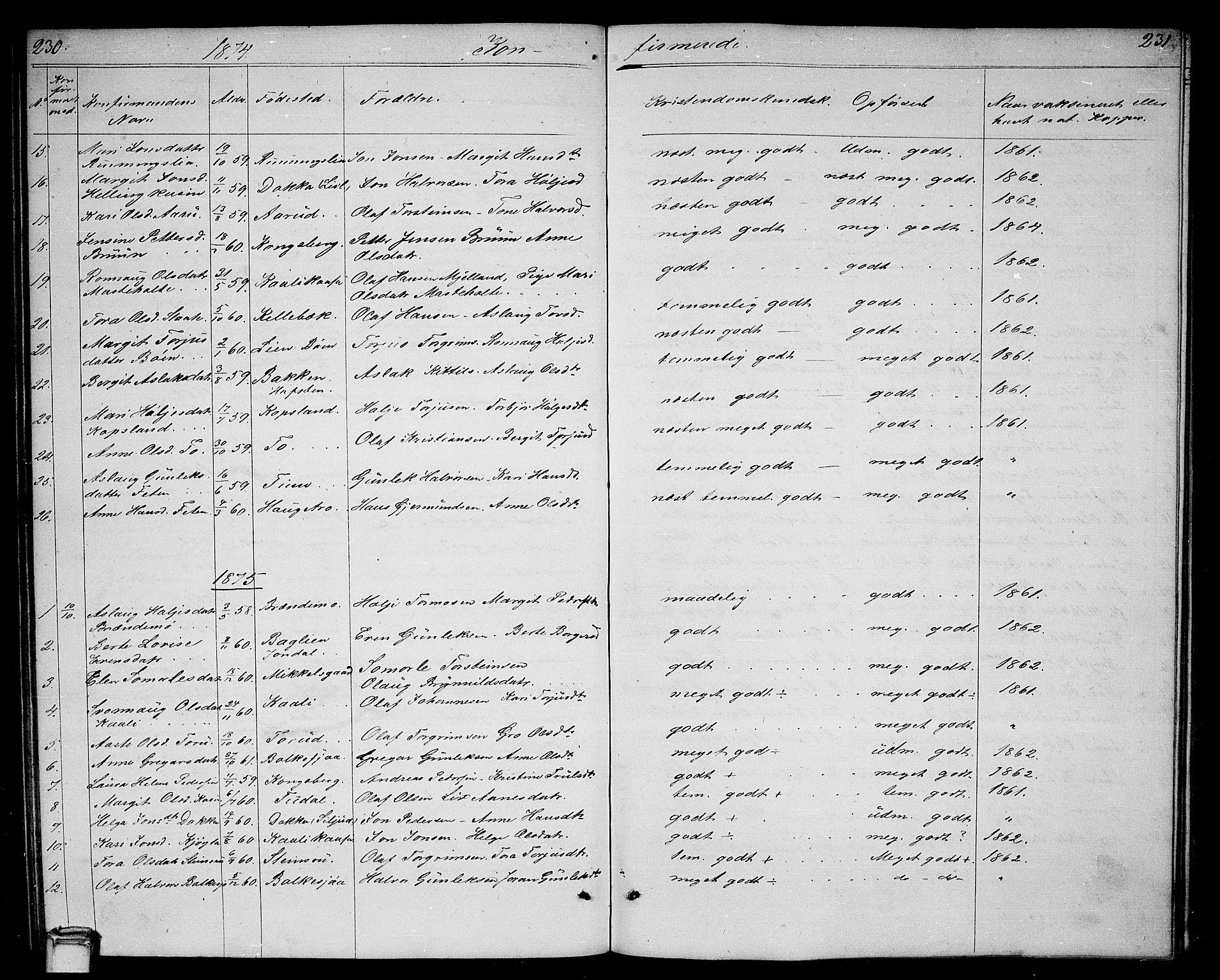 SAKO, Gransherad kirkebøker, G/Ga/L0002: Klokkerbok nr. I 2, 1854-1886, s. 230-231