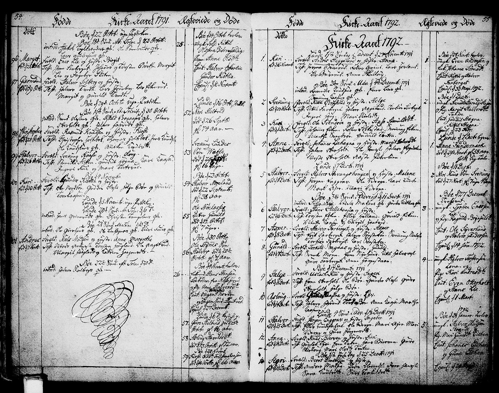 SAKO, Bø kirkebøker, F/Fa/L0005: Ministerialbok nr. 5, 1785-1815, s. 54-55