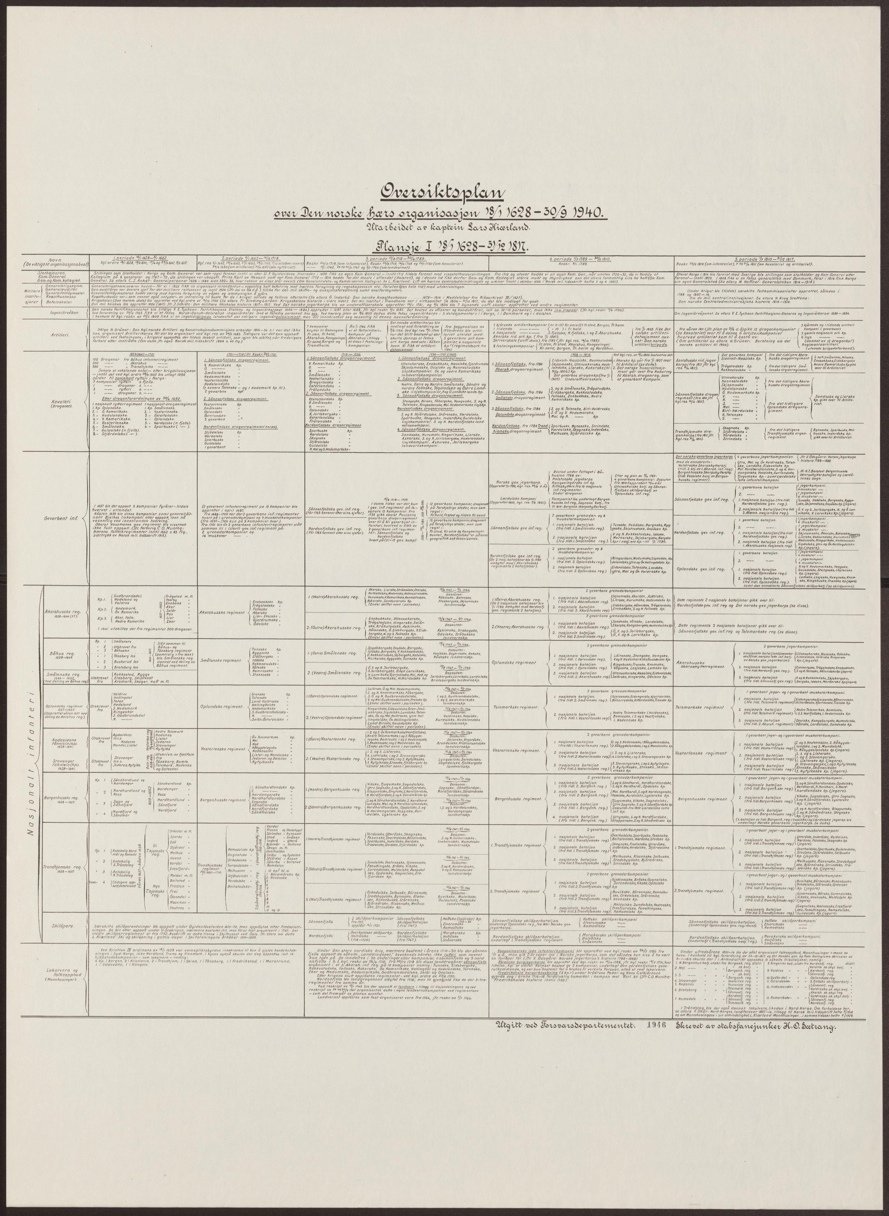 RA, Kiærland, Lars, F/Fe/L0047: Oversiktsplan over den norske hærs organisasjon fra 1628 til 1940, 1628-1940, s. 1