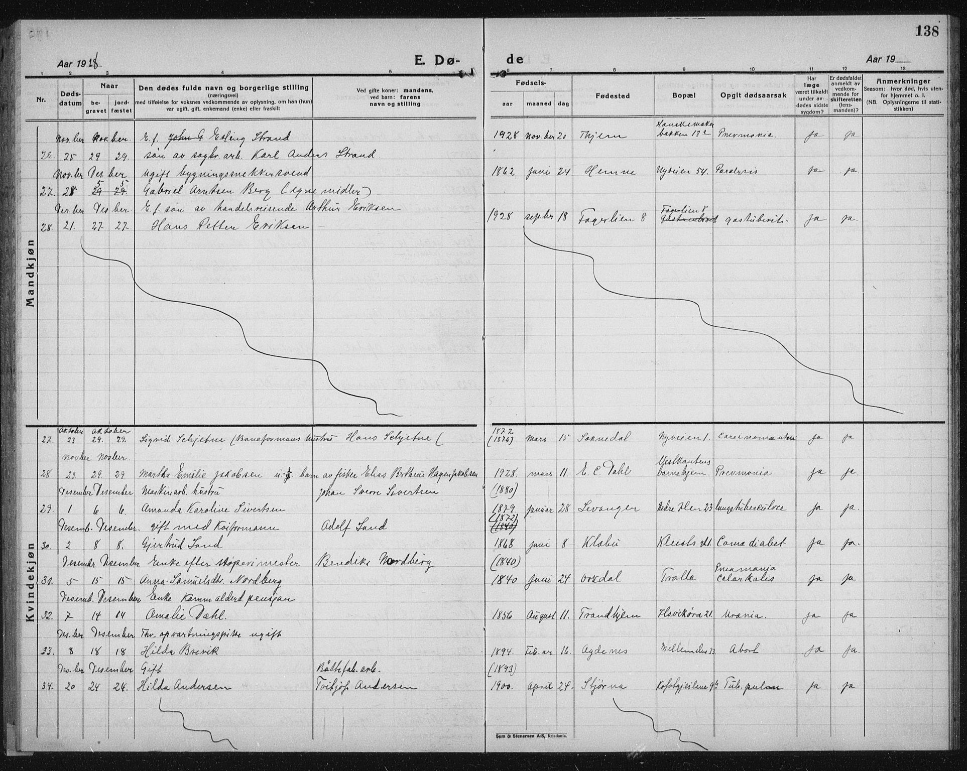 SAT, Ministerialprotokoller, klokkerbøker og fødselsregistre - Sør-Trøndelag, 603/L0176: Klokkerbok nr. 603C04, 1923-1941, s. 138