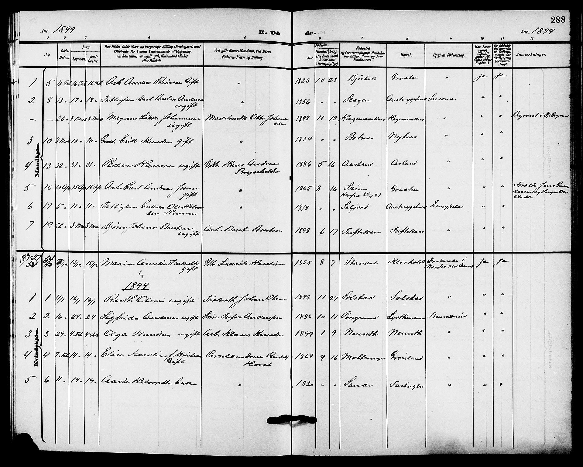 SAKO, Solum kirkebøker, G/Ga/L0008: Klokkerbok nr. I 8, 1898-1909, s. 288