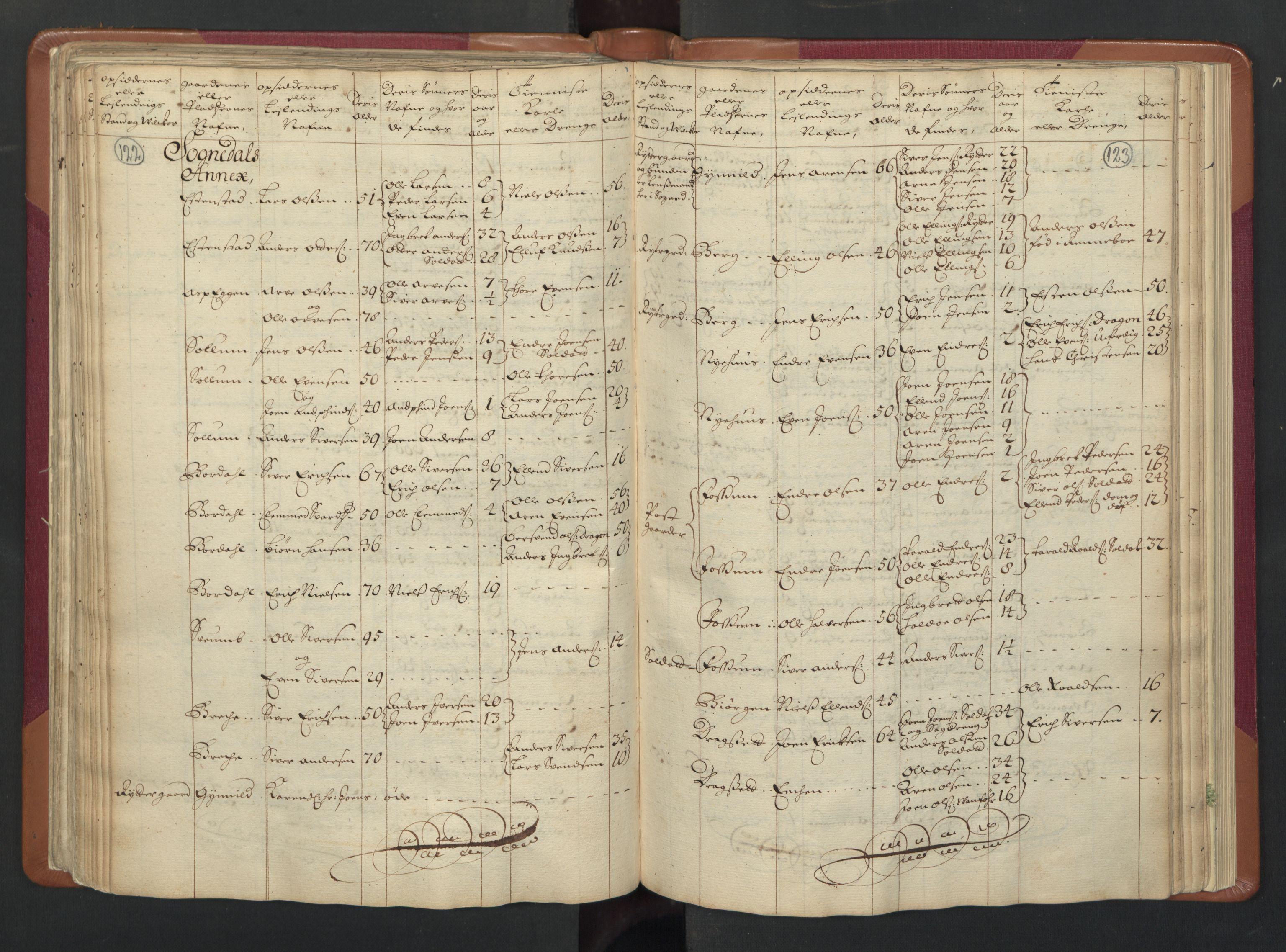 RA, Manntallet 1701, nr. 13: Orkdal fogderi og Gauldal fogderi med Røros kobberverk, 1701, s. 122-123