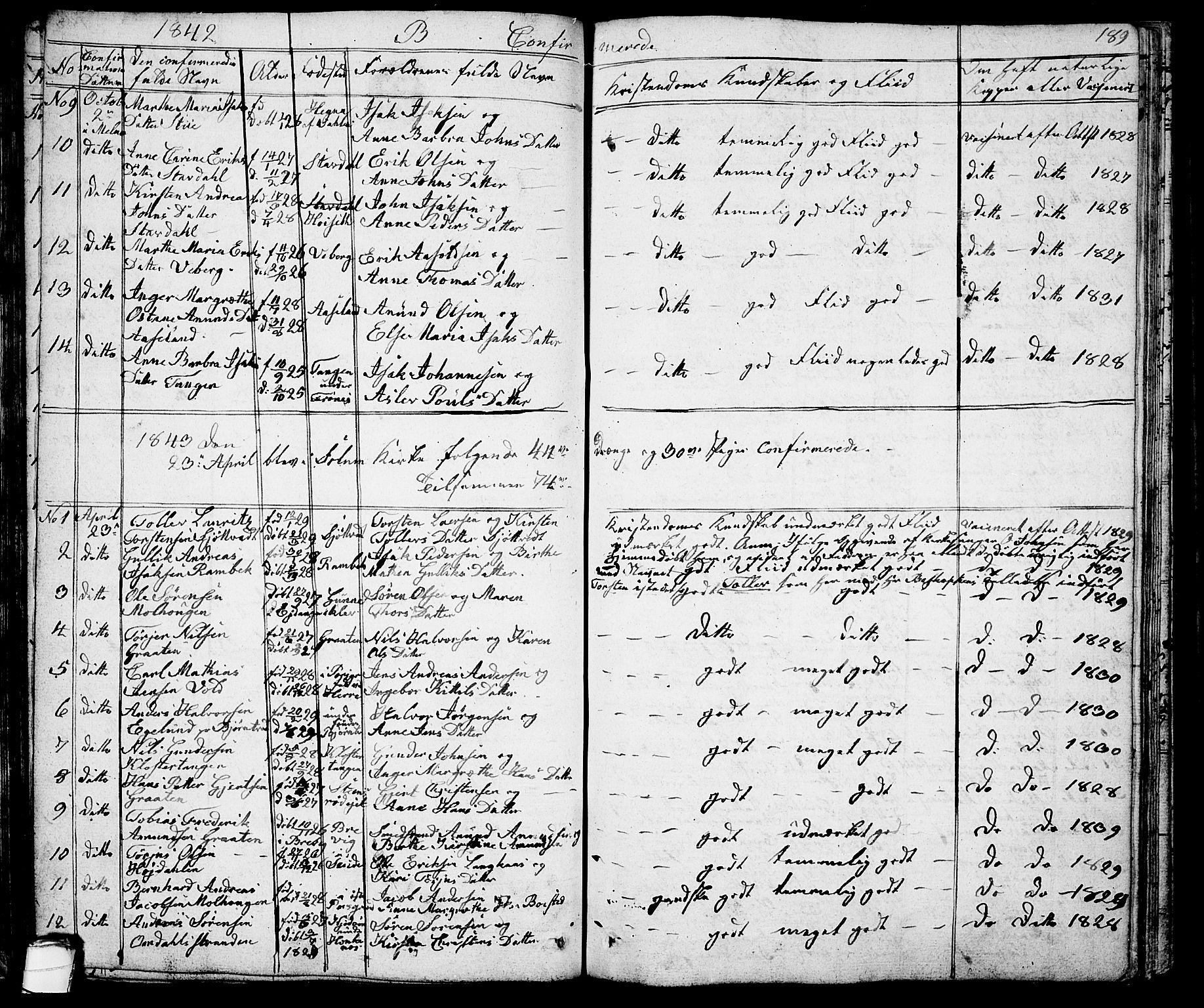 SAKO, Solum kirkebøker, G/Ga/L0002: Klokkerbok nr. I 2, 1834-1848, s. 189