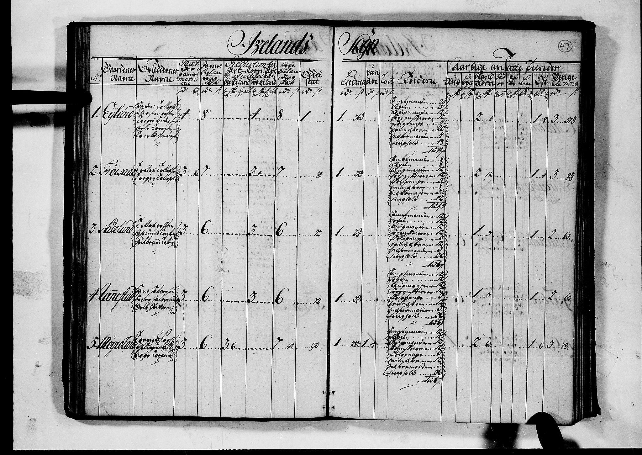 RA, Rentekammeret inntil 1814, Realistisk ordnet avdeling, N/Nb/Nbf/L0126: Råbyggelag matrikkelprotokoll, 1723, s. 46b-47a