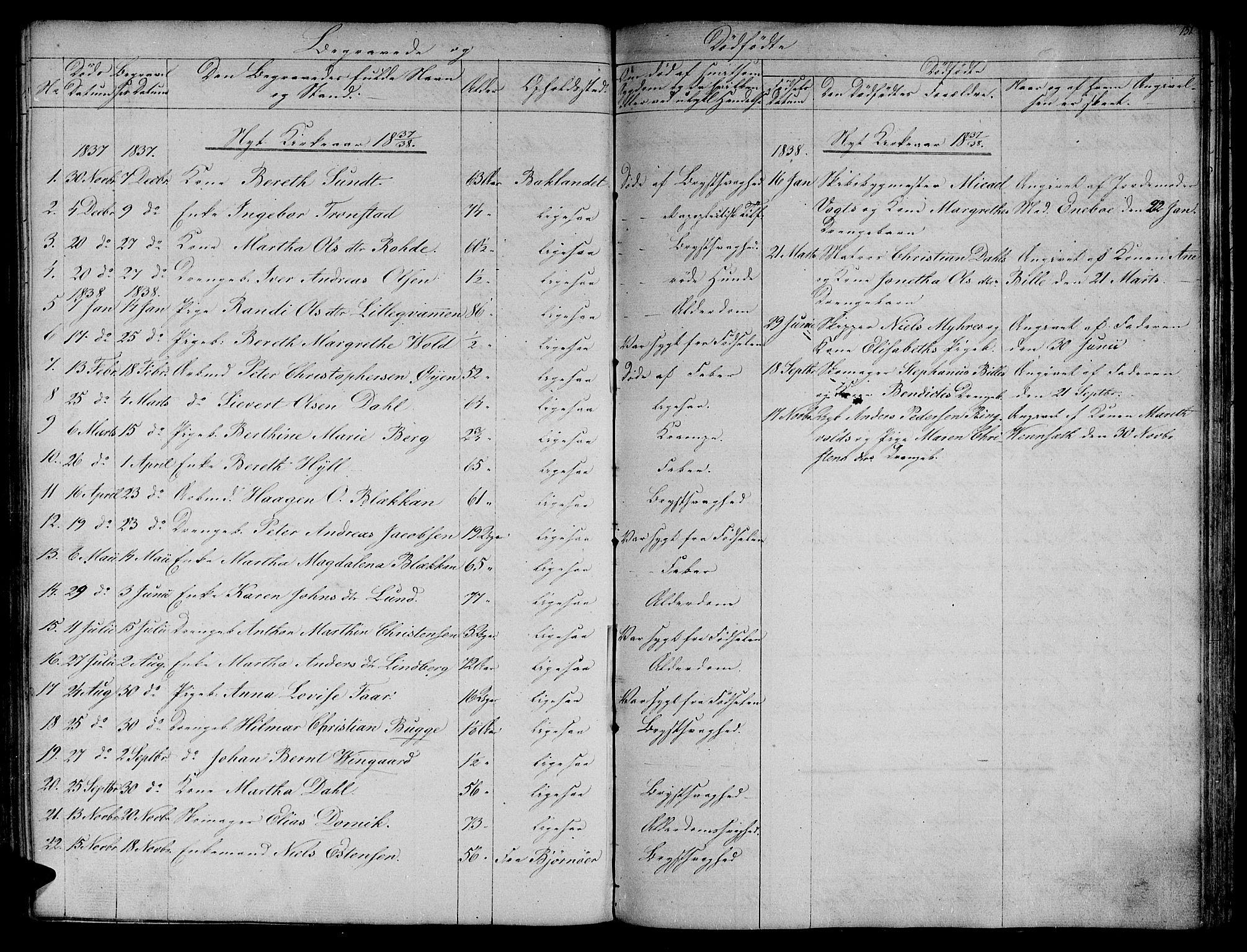 SAT, Ministerialprotokoller, klokkerbøker og fødselsregistre - Sør-Trøndelag, 604/L0182: Ministerialbok nr. 604A03, 1818-1850, s. 131