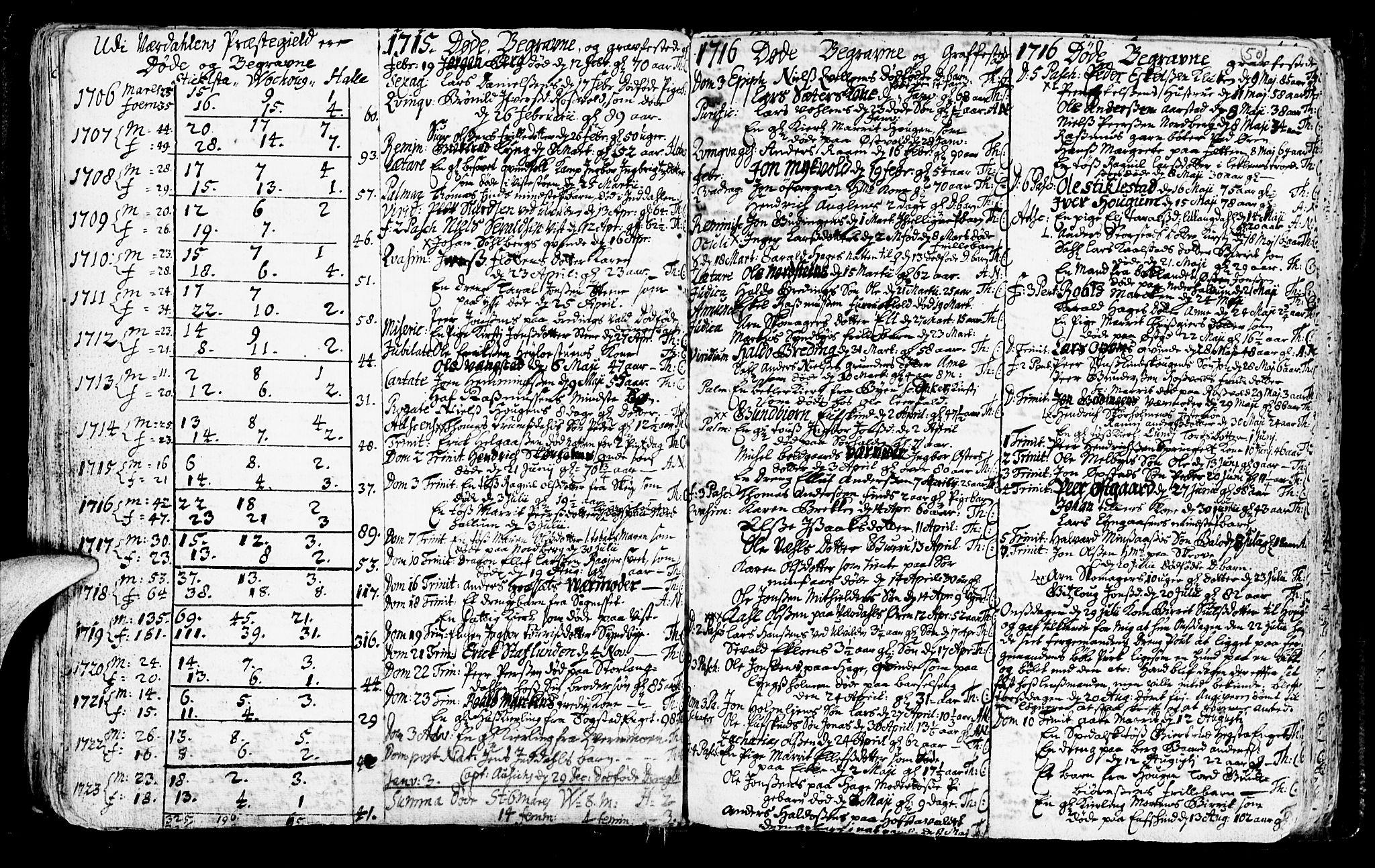 SAT, Ministerialprotokoller, klokkerbøker og fødselsregistre - Nord-Trøndelag, 723/L0230: Ministerialbok nr. 723A01, 1705-1747, s. 50