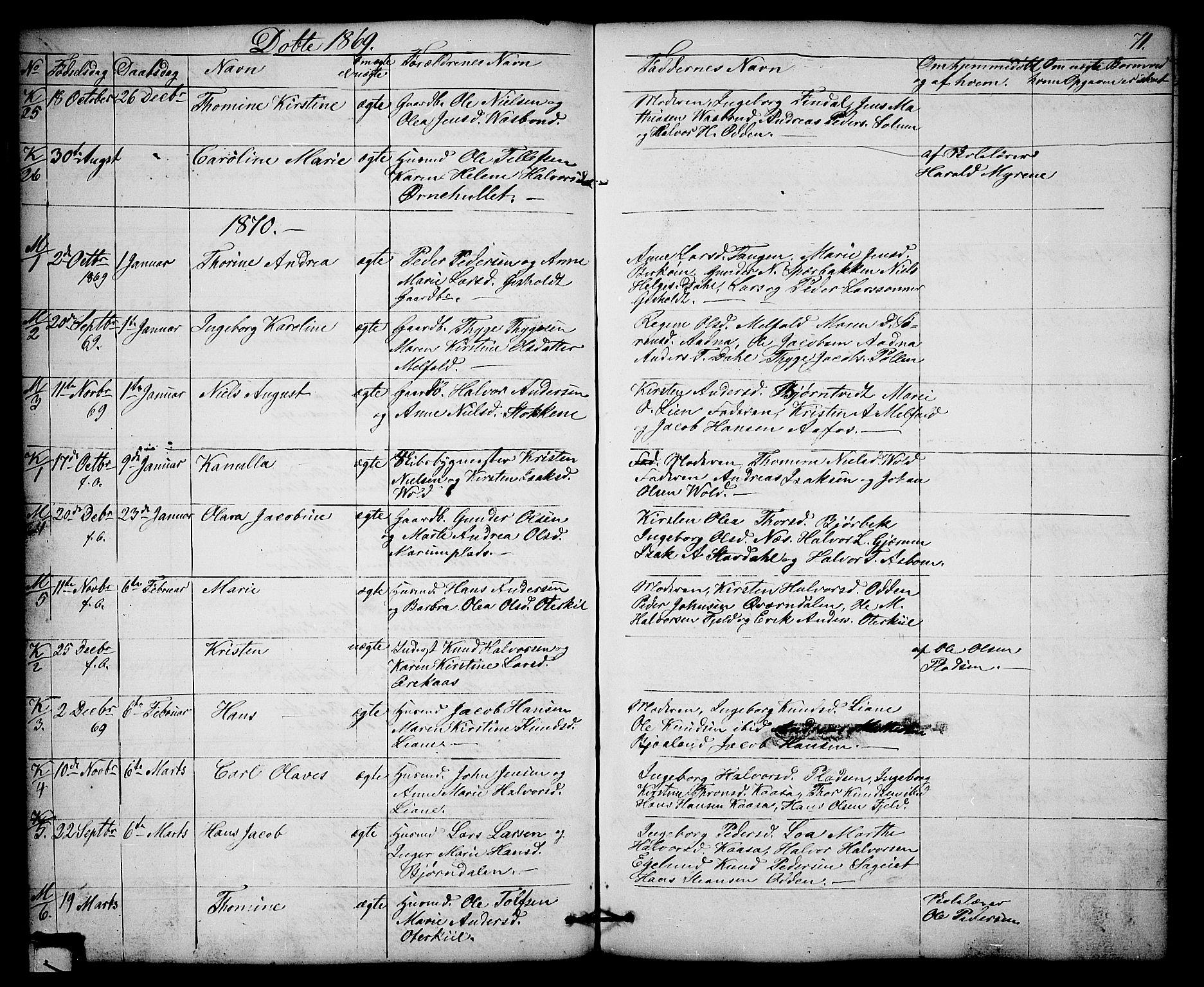 SAKO, Solum kirkebøker, G/Gb/L0002: Klokkerbok nr. II 2, 1859-1879, s. 71
