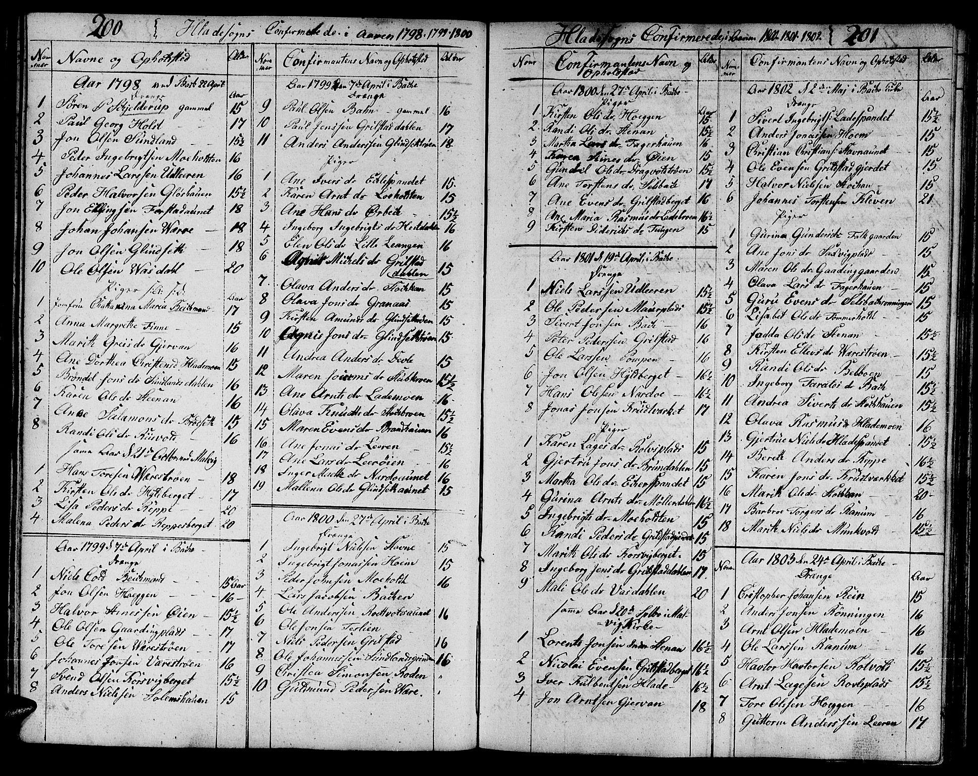 SAT, Ministerialprotokoller, klokkerbøker og fødselsregistre - Sør-Trøndelag, 606/L0306: Klokkerbok nr. 606C02, 1797-1829, s. 200-201