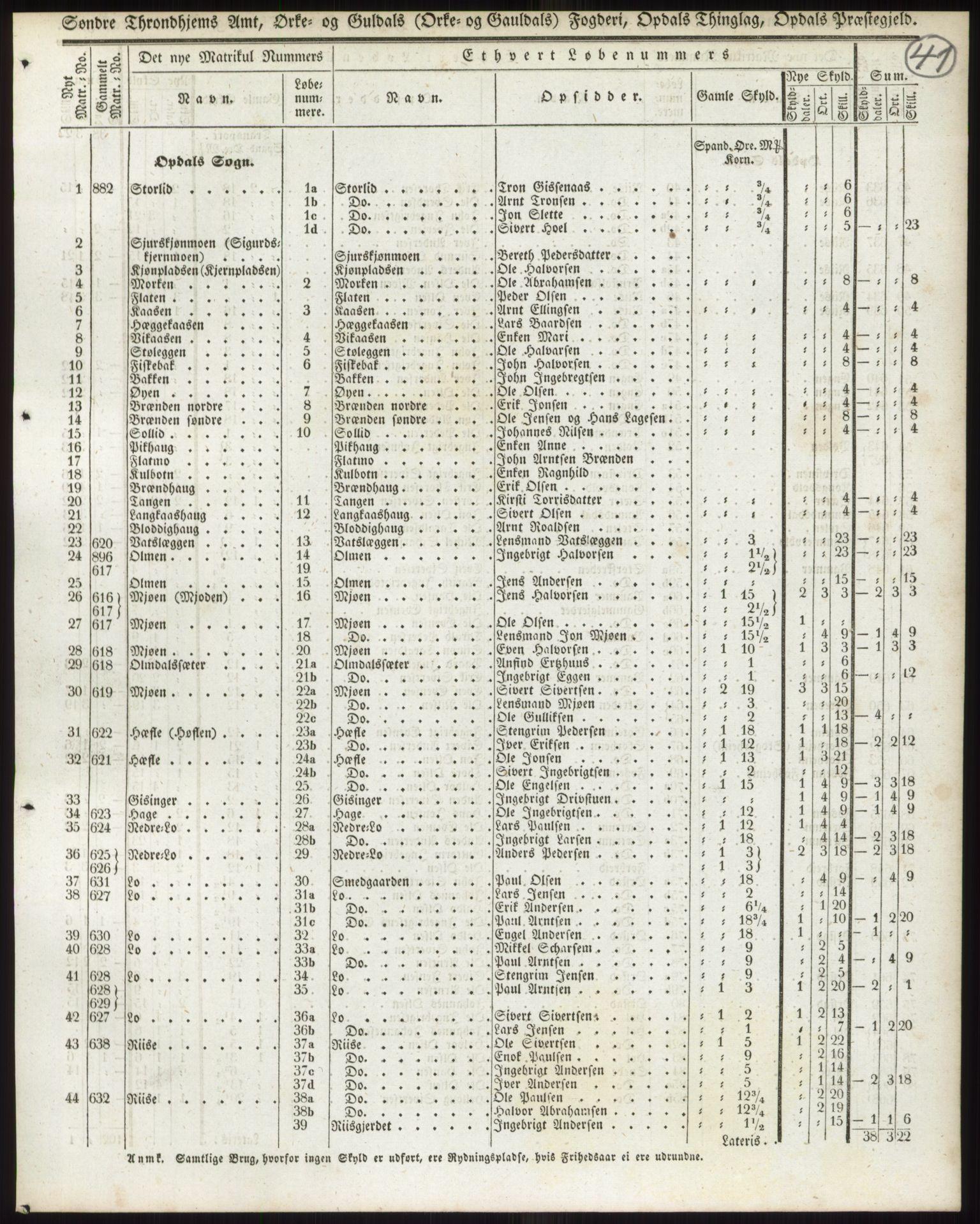 PUBL, Andre publikasjoner, -/Bind 15: Søndre Trondhjems amt, 1838, s. 69