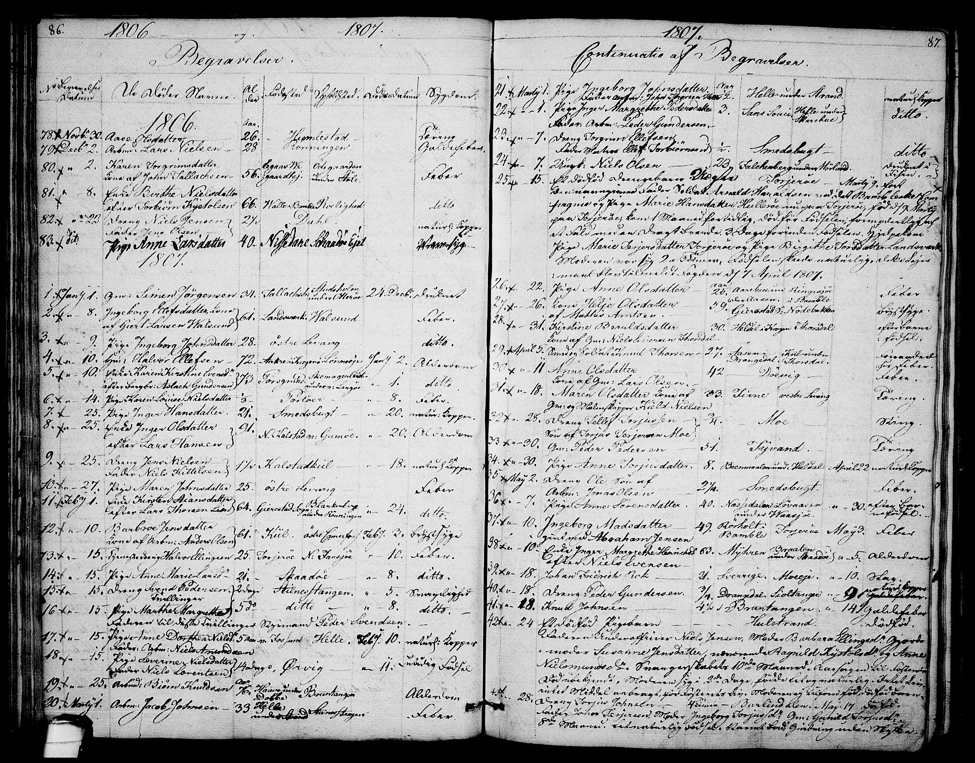 SAKO, Sannidal kirkebøker, F/Fa/L0003: Ministerialbok nr. 3, 1803-1813, s. 86-87