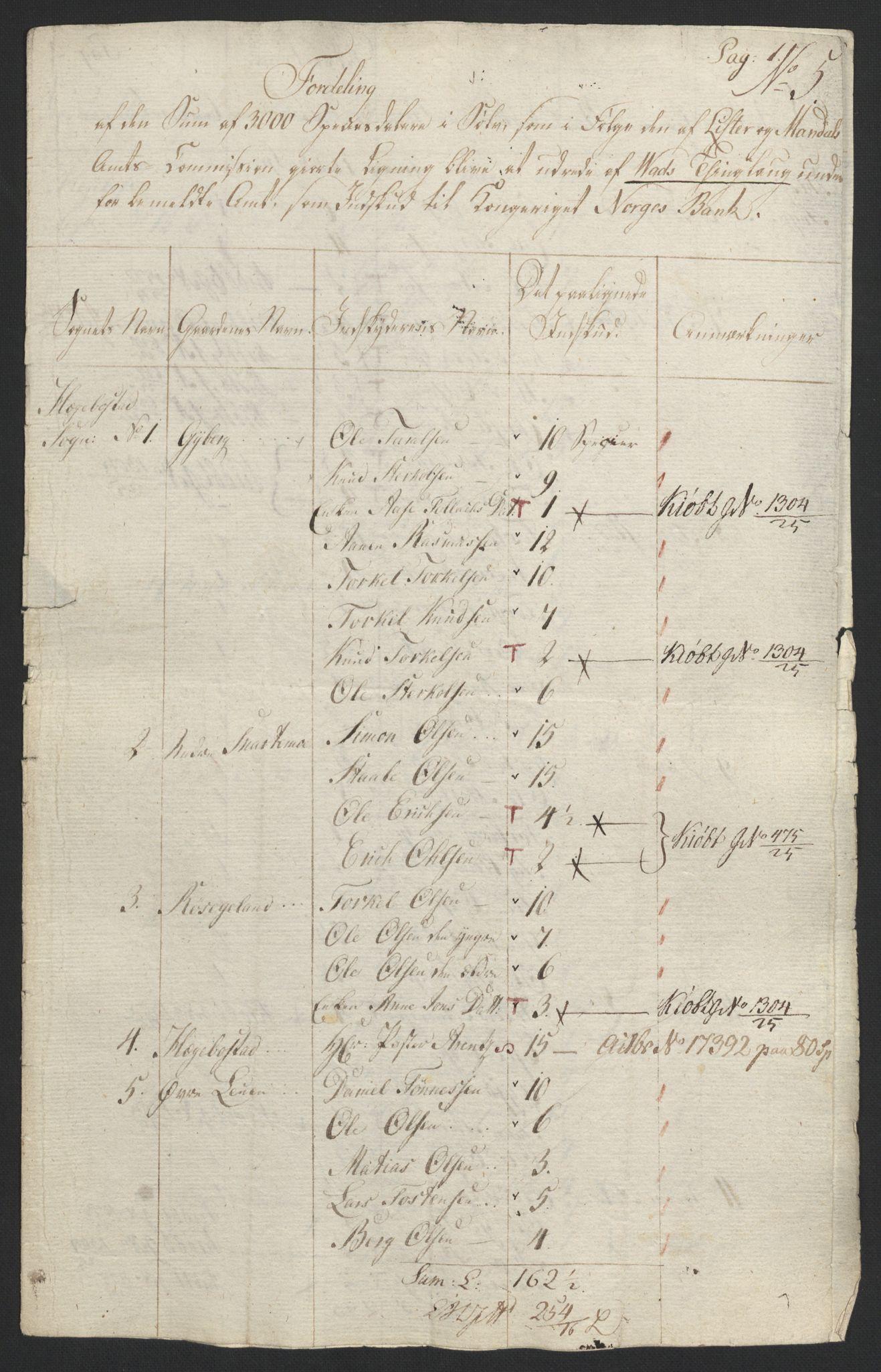 NOBA, Norges Bank/Sølvskatten 1816*, 1816-1822, s. 95