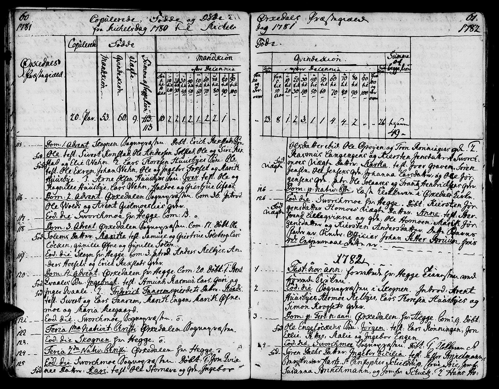 SAT, Ministerialprotokoller, klokkerbøker og fødselsregistre - Sør-Trøndelag, 668/L0802: Ministerialbok nr. 668A02, 1776-1799, s. 60-61