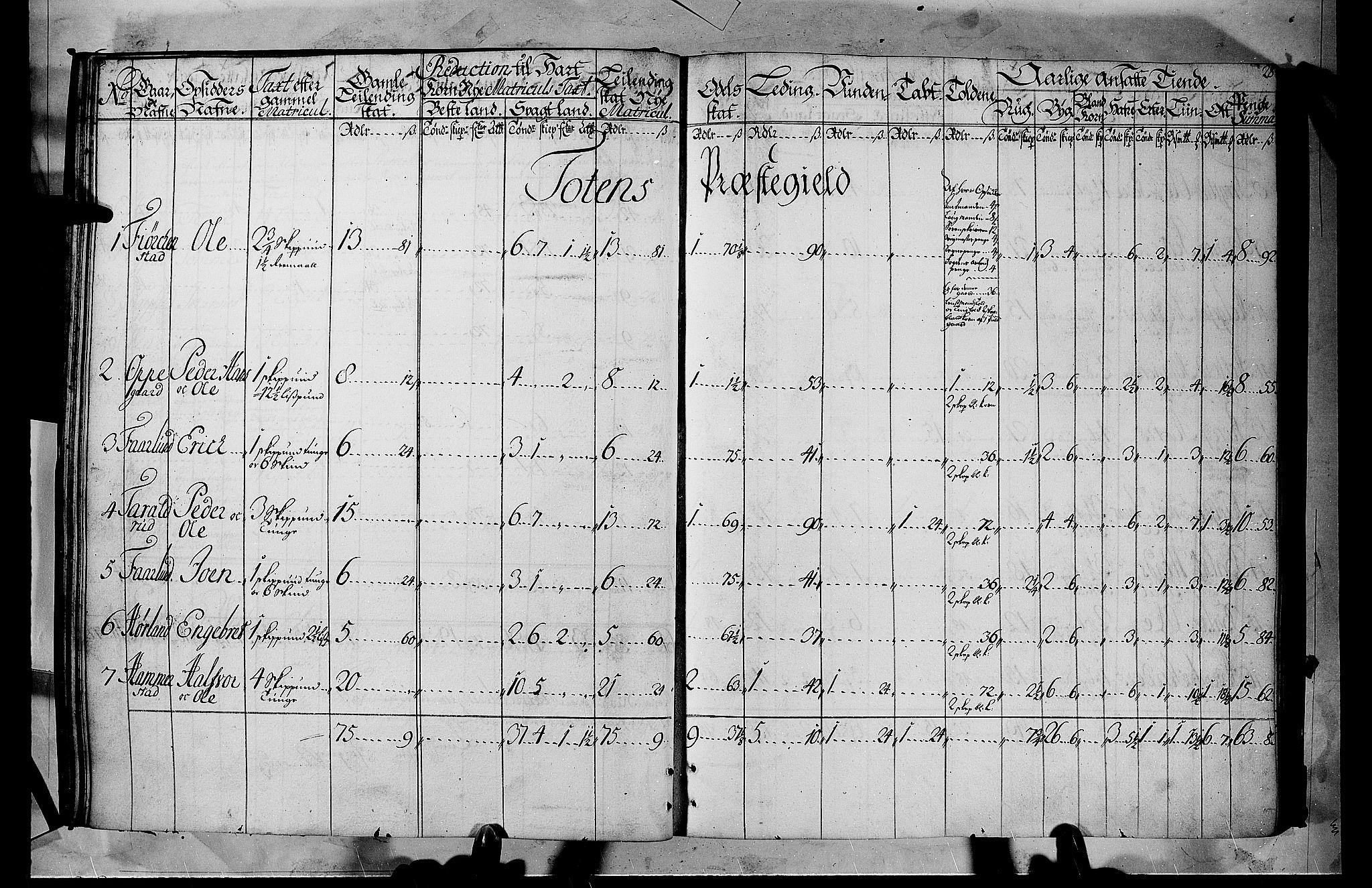 RA, Rentekammeret inntil 1814, Realistisk ordnet avdeling, N/Nb/Nbf/L0105: Hadeland, Toten og Valdres matrikkelprotokoll, 1723, s. 27b-28a