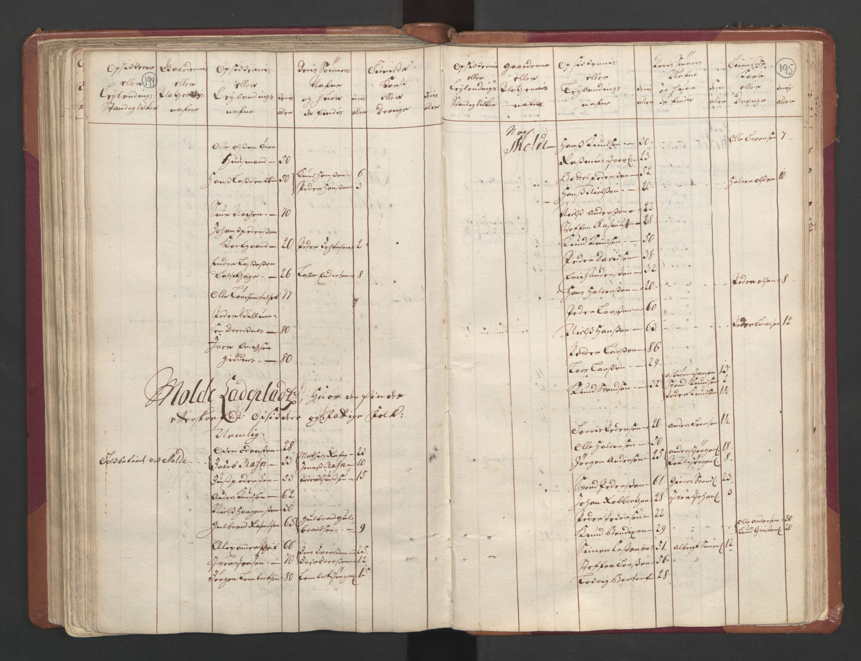 RA, Manntallet 1701, nr. 11: Nordmøre fogderi og Romsdal fogderi, 1701, s. 194-195