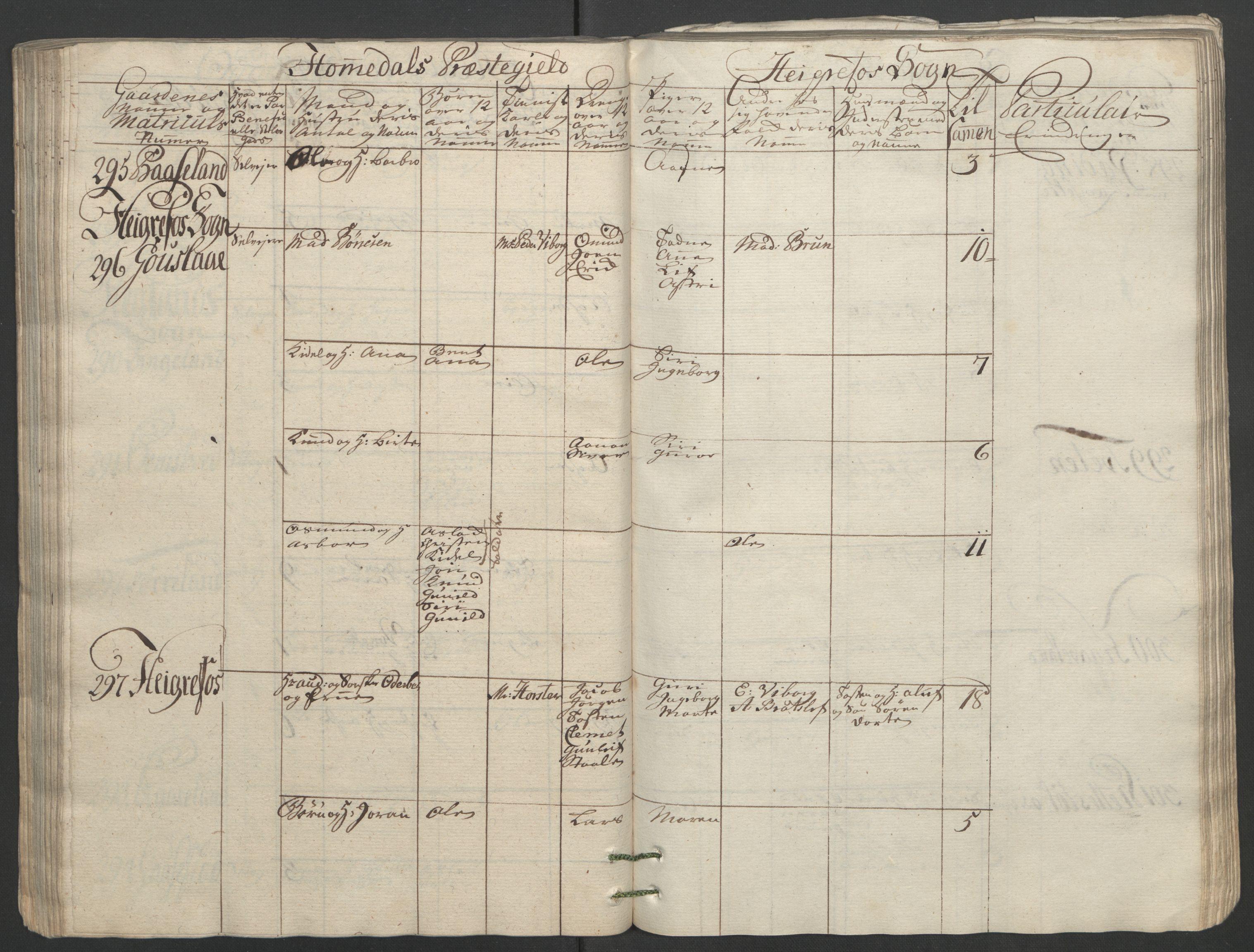 RA, Rentekammeret inntil 1814, Reviderte regnskaper, Fogderegnskap, R40/L2517: Ekstraskatten Råbyggelag, 1762-1763, s. 112