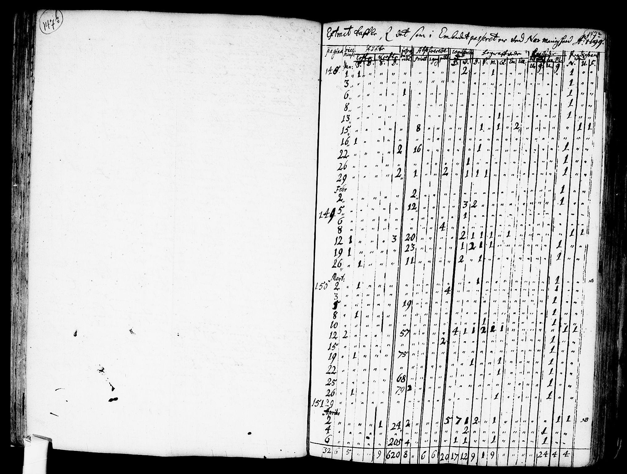 SAO, Nes prestekontor Kirkebøker, F/Fa/L0001: Ministerialbok nr. I 1, 1689-1716, s. 147b-147c